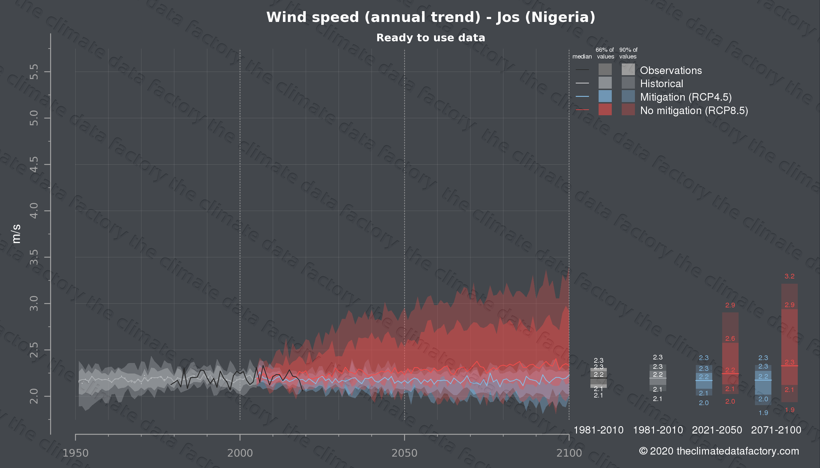 Graphic of projected wind speed for Jos (Nigeria) under two climate change mitigation policy scenarios (RCP4.5, RCP8.5). Represented climate data are processed (bias-adjusted and quality controlled) data from IPCC models. https://theclimatedatafactory.com