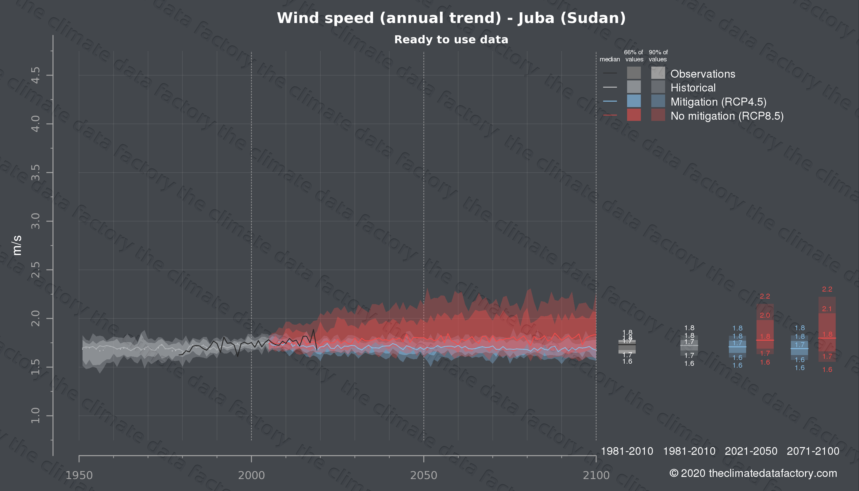 Graphic of projected wind speed for Juba (Sudan) under two climate change mitigation policy scenarios (RCP4.5, RCP8.5). Represented climate data are processed (bias-adjusted and quality controlled) data from IPCC models. https://theclimatedatafactory.com