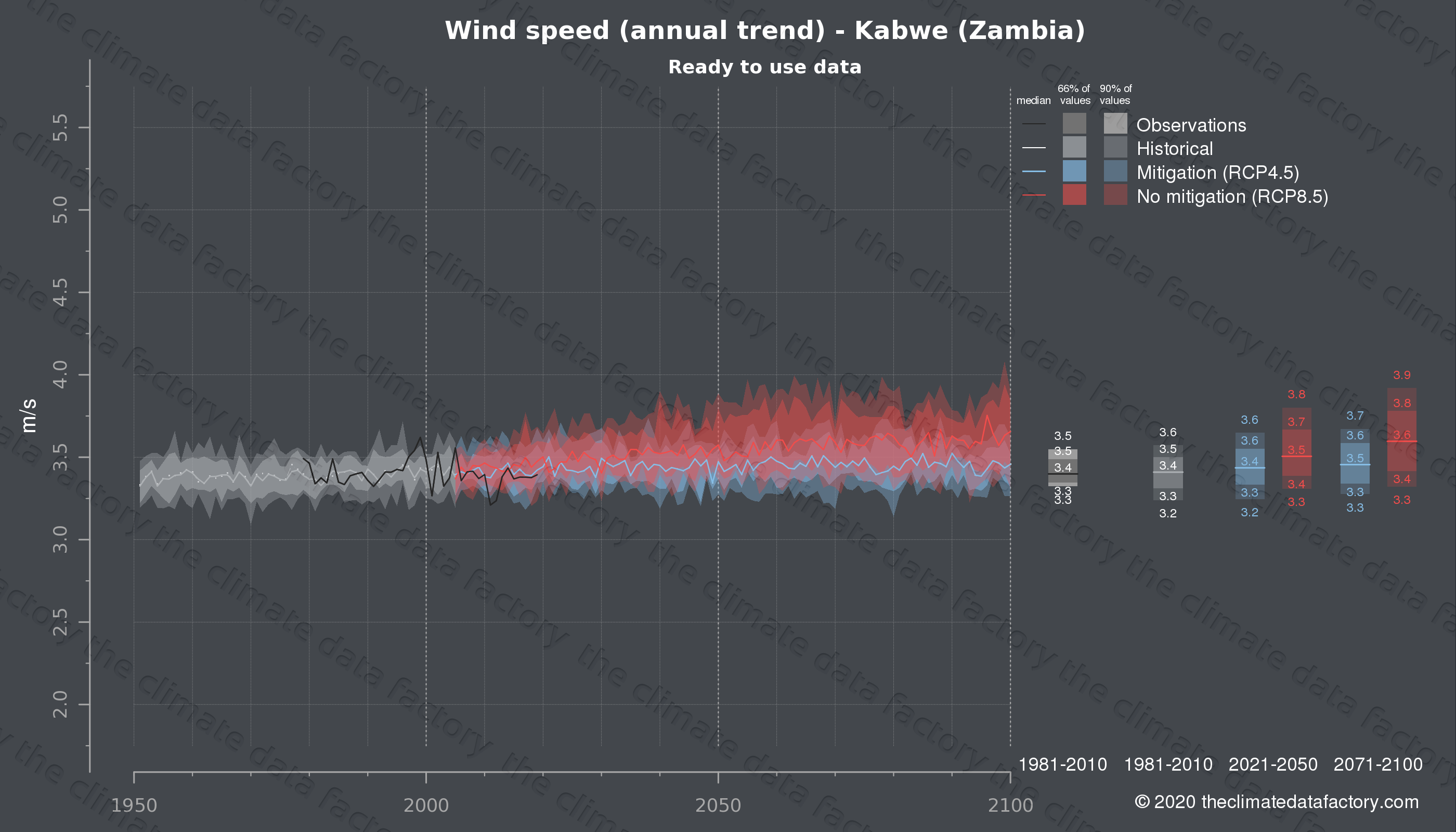 Graphic of projected wind speed for Kabwe (Zambia) under two climate change mitigation policy scenarios (RCP4.5, RCP8.5). Represented climate data are processed (bias-adjusted and quality controlled) data from IPCC models. https://theclimatedatafactory.com
