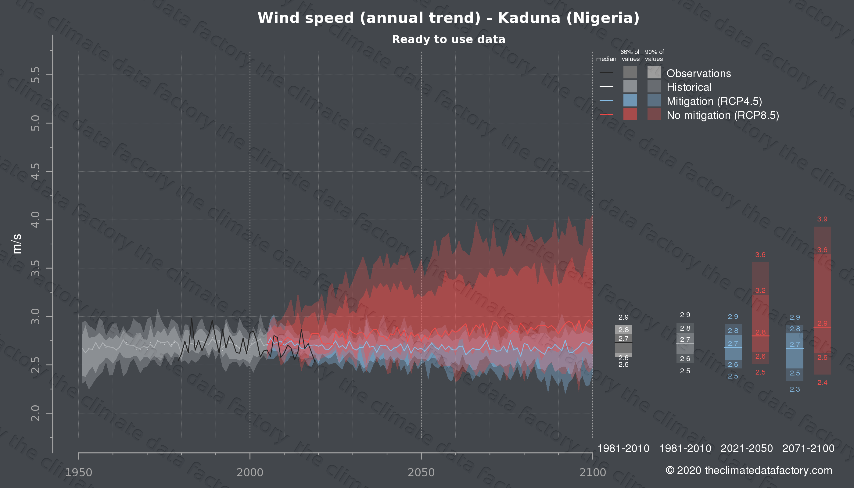 Graphic of projected wind speed for Kaduna (Nigeria) under two climate change mitigation policy scenarios (RCP4.5, RCP8.5). Represented climate data are processed (bias-adjusted and quality controlled) data from IPCC models. https://theclimatedatafactory.com