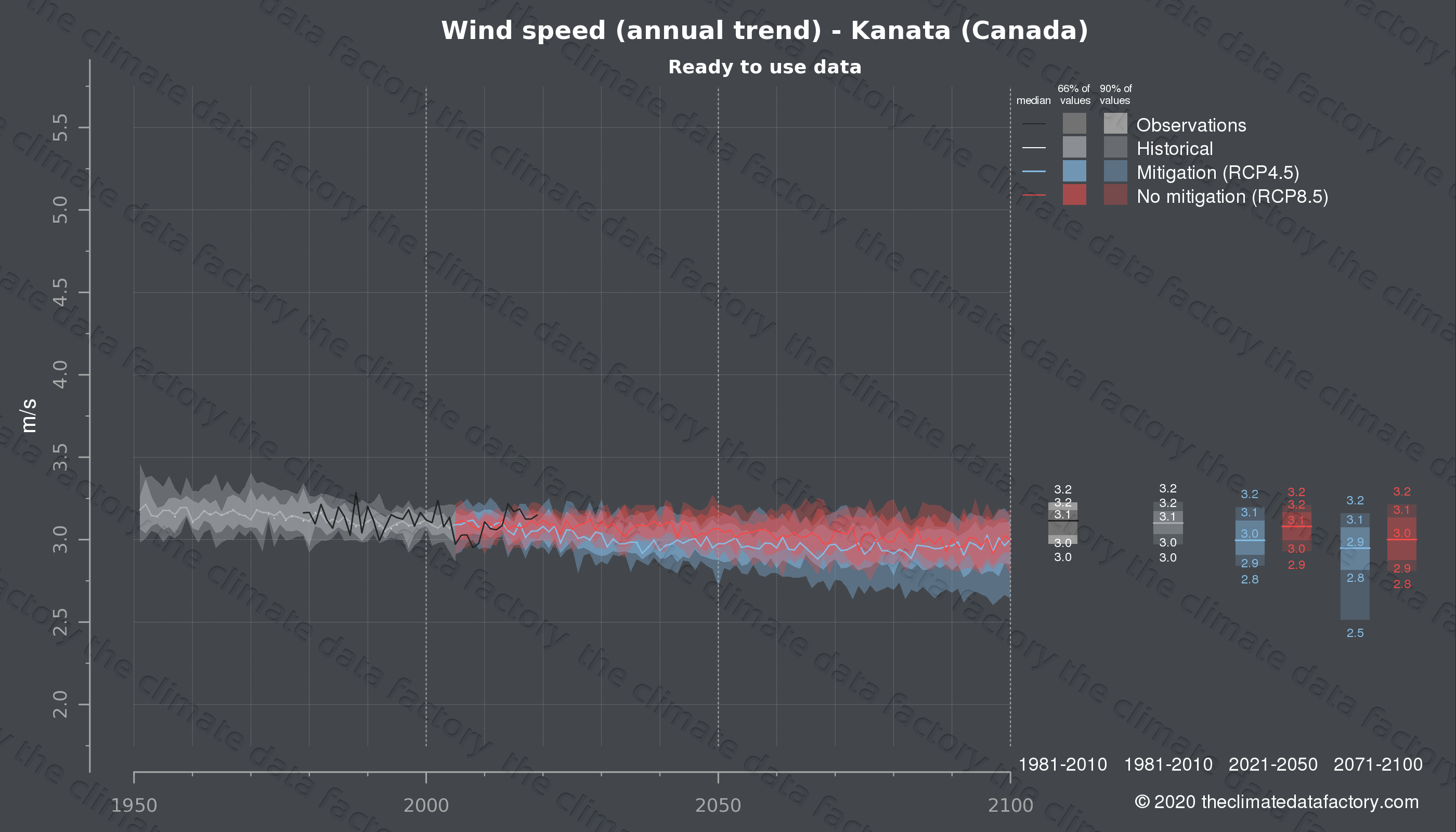 Graphic of projected wind speed for Kanata (Canada) under two climate change mitigation policy scenarios (RCP4.5, RCP8.5). Represented climate data are processed (bias-adjusted and quality controlled) data from IPCC models. https://theclimatedatafactory.com