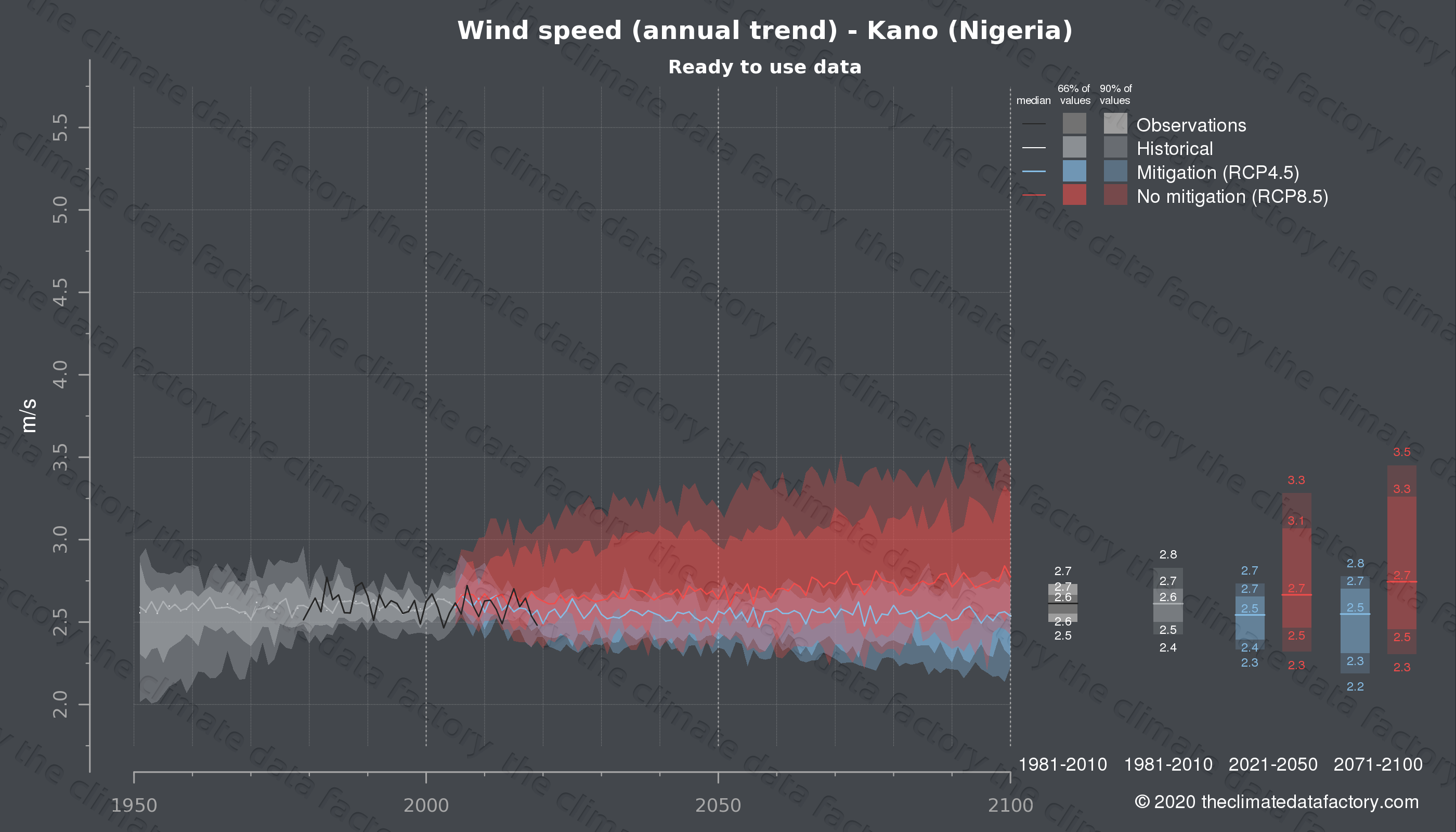 Graphic of projected wind speed for Kano (Nigeria) under two climate change mitigation policy scenarios (RCP4.5, RCP8.5). Represented climate data are processed (bias-adjusted and quality controlled) data from IPCC models. https://theclimatedatafactory.com