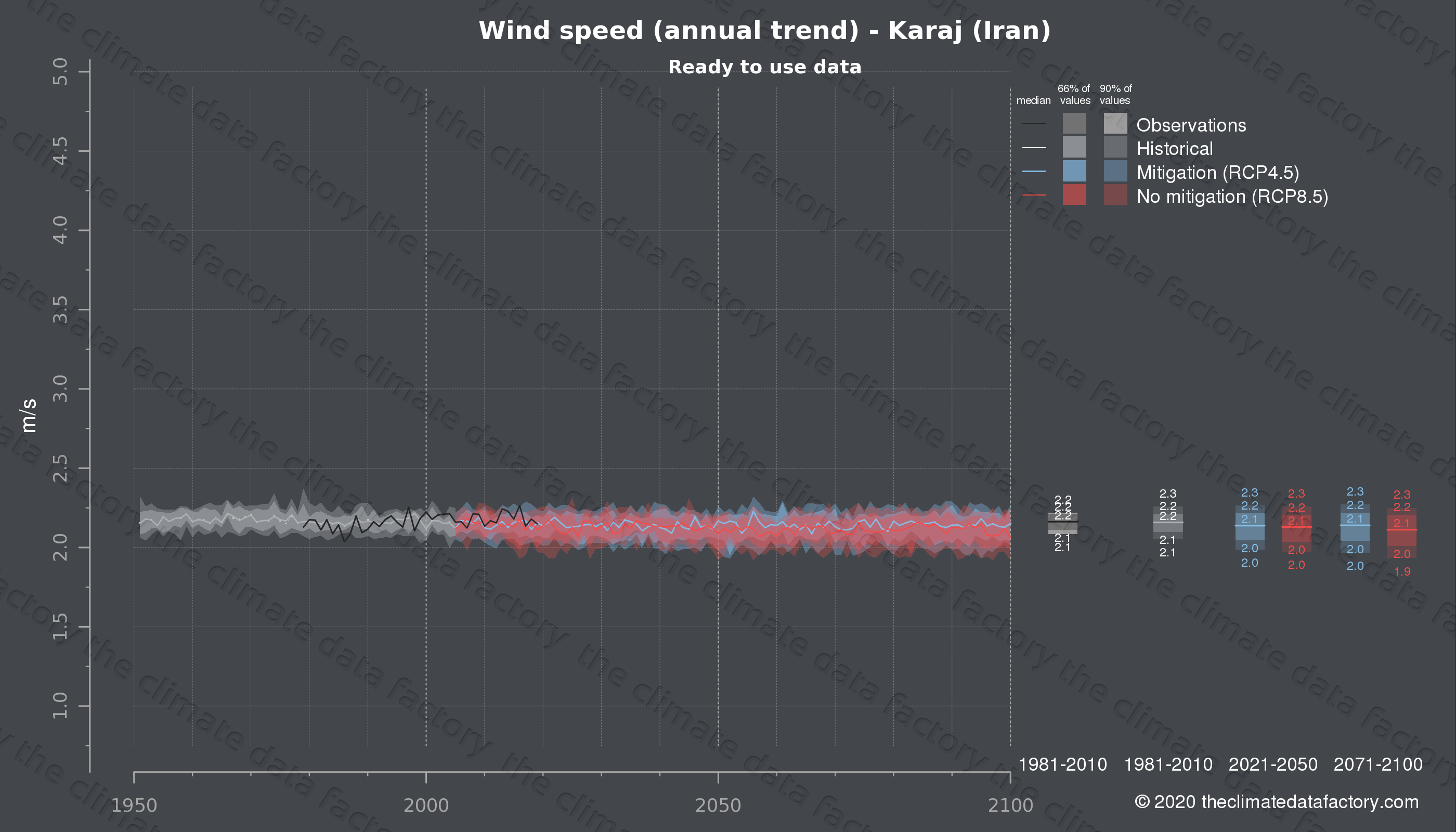 Graphic of projected wind speed for Karaj (Iran) under two climate change mitigation policy scenarios (RCP4.5, RCP8.5). Represented climate data are processed (bias-adjusted and quality controlled) data from IPCC models. https://theclimatedatafactory.com