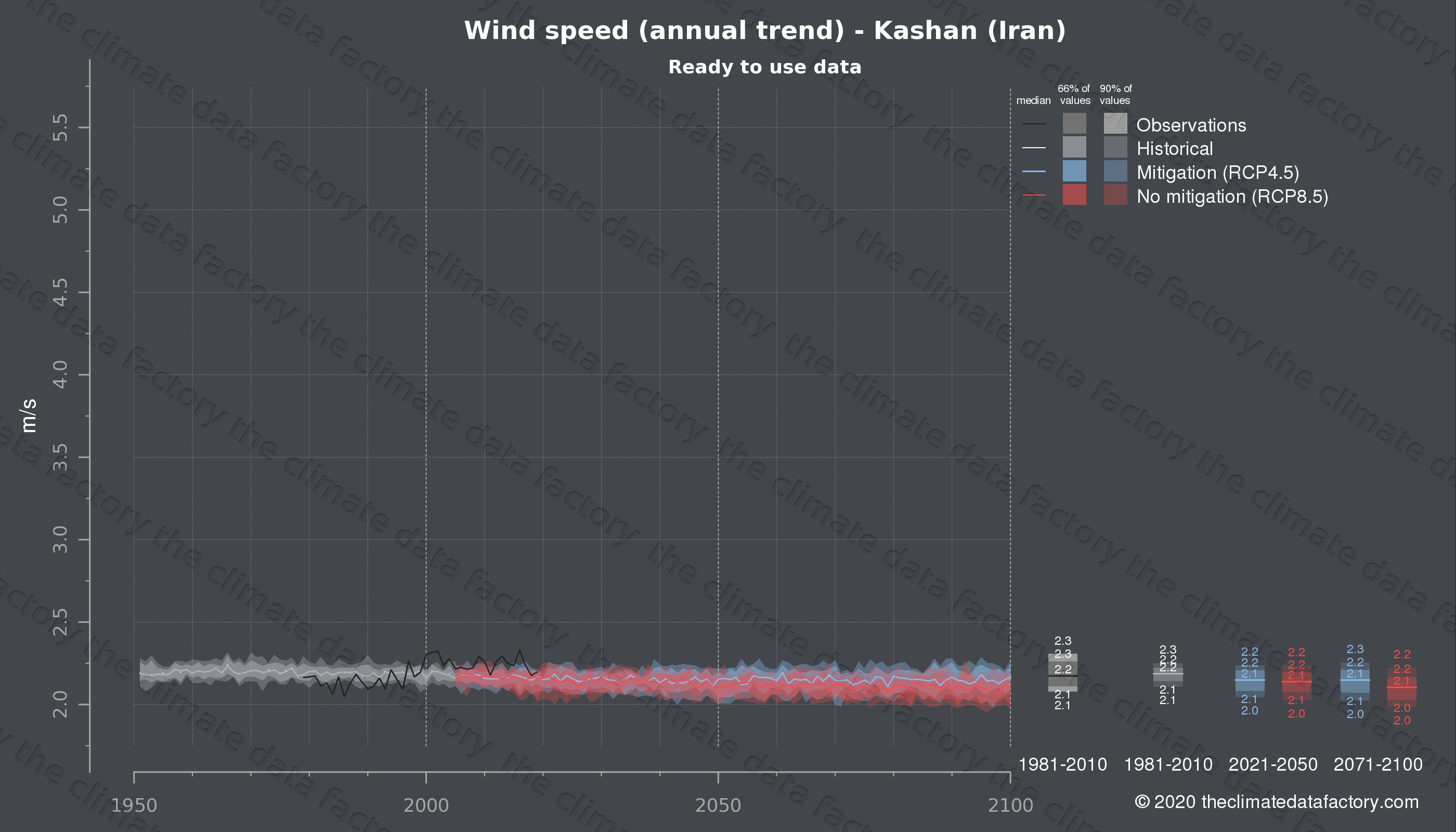 Graphic of projected wind speed for Kashan (Iran) under two climate change mitigation policy scenarios (RCP4.5, RCP8.5). Represented climate data are processed (bias-adjusted and quality controlled) data from IPCC models. https://theclimatedatafactory.com
