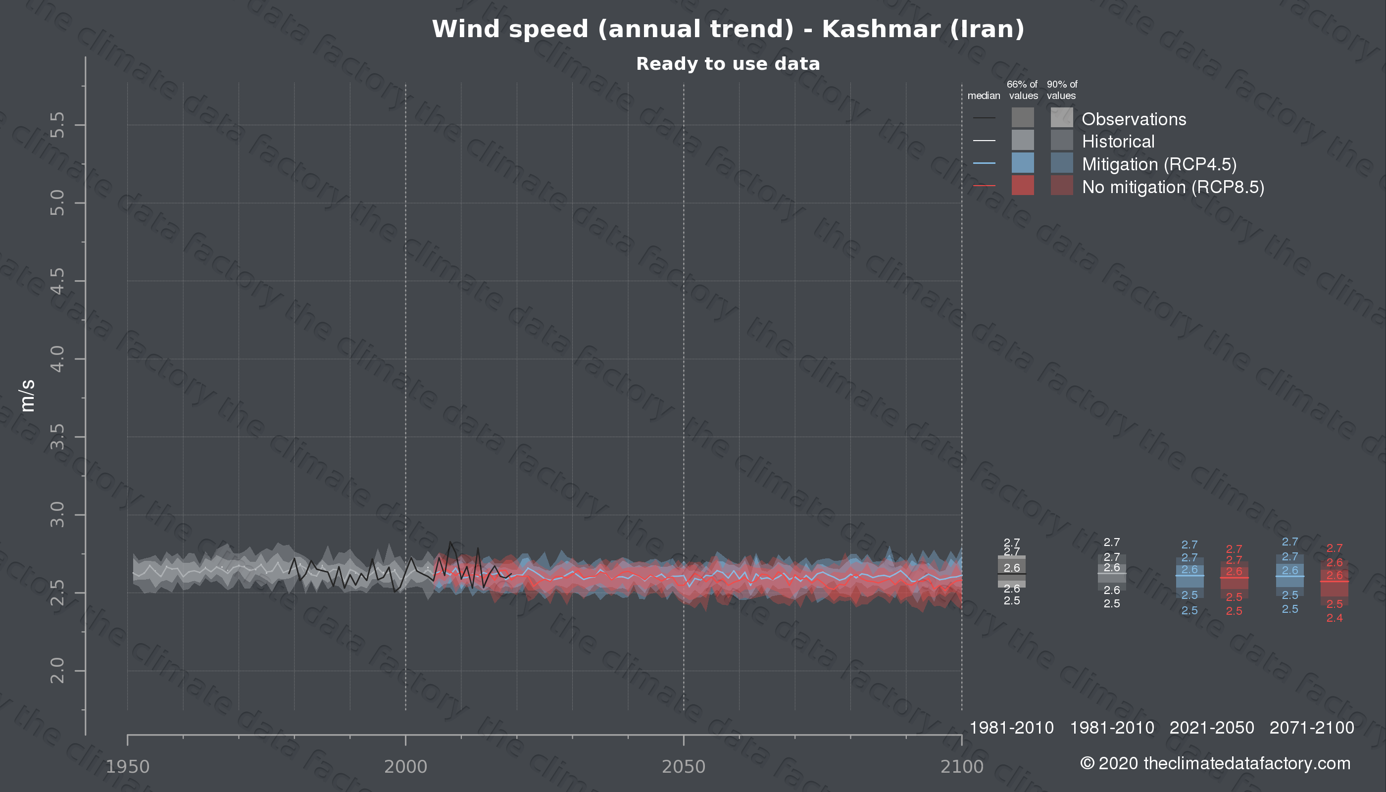Graphic of projected wind speed for Kashmar (Iran) under two climate change mitigation policy scenarios (RCP4.5, RCP8.5). Represented climate data are processed (bias-adjusted and quality controlled) data from IPCC models. https://theclimatedatafactory.com