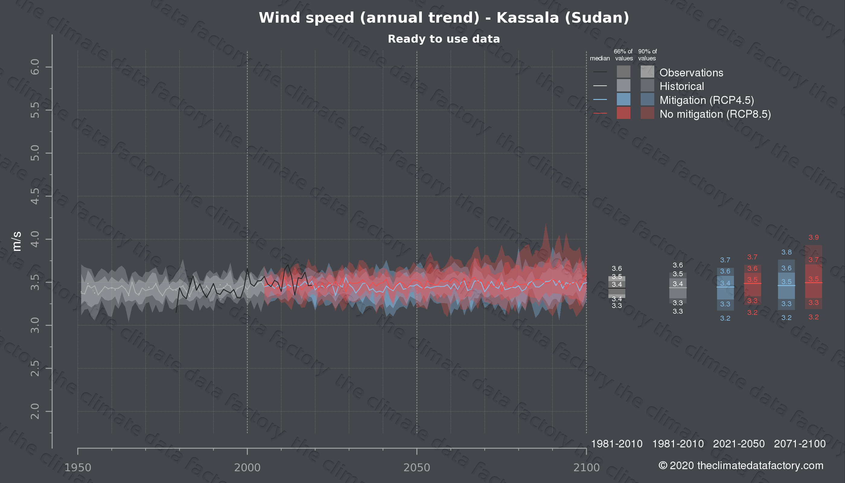 Graphic of projected wind speed for Kassala (Sudan) under two climate change mitigation policy scenarios (RCP4.5, RCP8.5). Represented climate data are processed (bias-adjusted and quality controlled) data from IPCC models. https://theclimatedatafactory.com