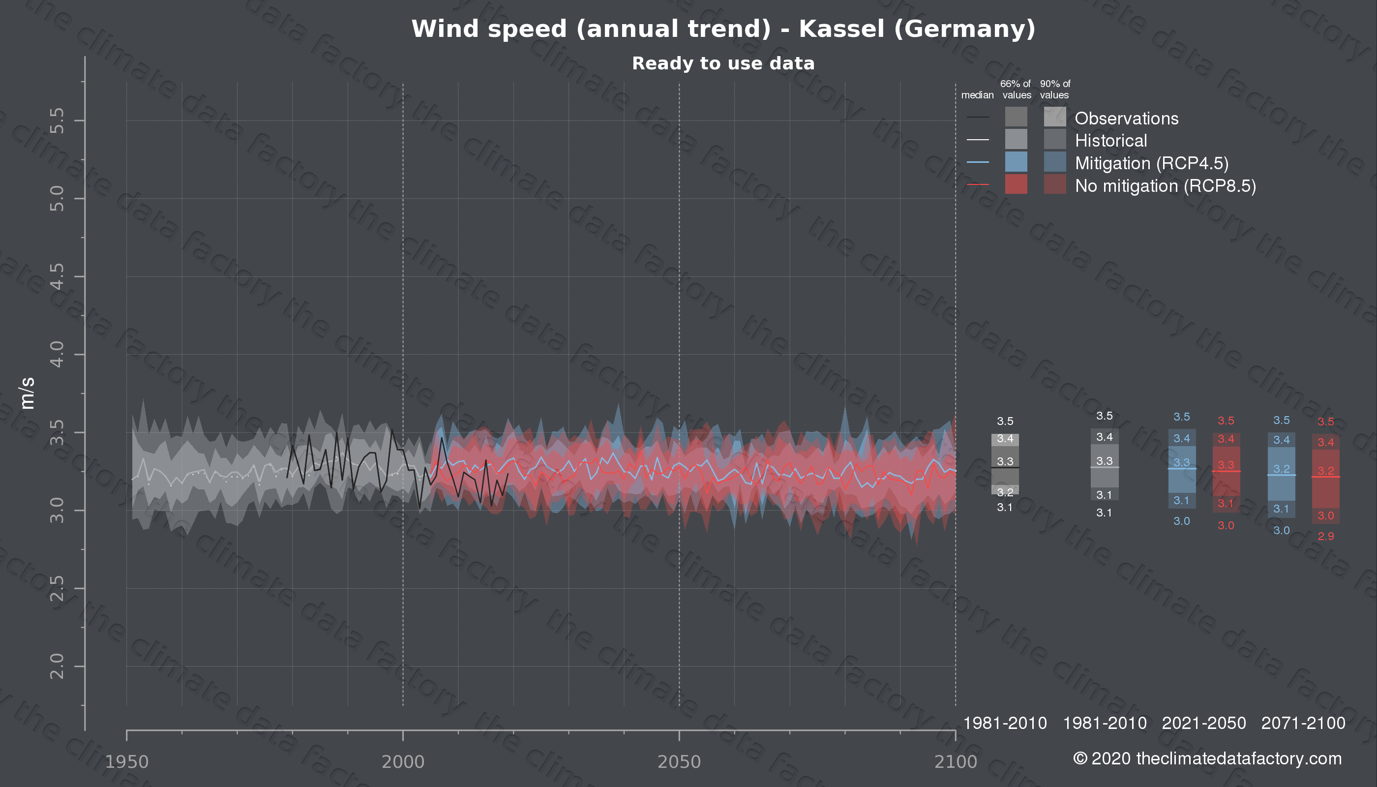 Graphic of projected wind speed for Kassel (Germany) under two climate change mitigation policy scenarios (RCP4.5, RCP8.5). Represented climate data are processed (bias-adjusted and quality controlled) data from IPCC models. https://theclimatedatafactory.com