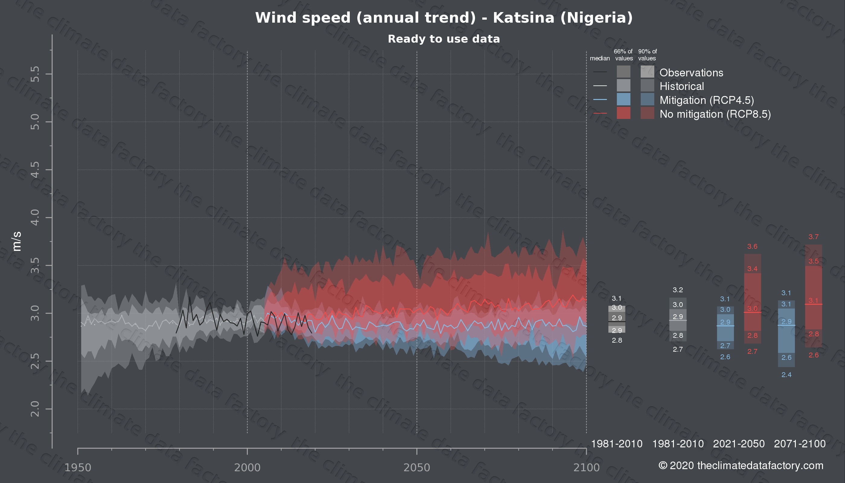 Graphic of projected wind speed for Katsina (Nigeria) under two climate change mitigation policy scenarios (RCP4.5, RCP8.5). Represented climate data are processed (bias-adjusted and quality controlled) data from IPCC models. https://theclimatedatafactory.com