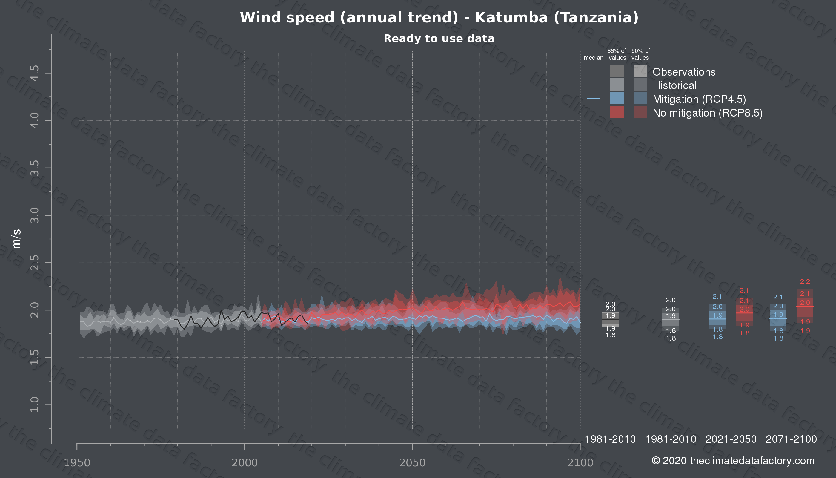Graphic of projected wind speed for Katumba (Tanzania) under two climate change mitigation policy scenarios (RCP4.5, RCP8.5). Represented climate data are processed (bias-adjusted and quality controlled) data from IPCC models. https://theclimatedatafactory.com