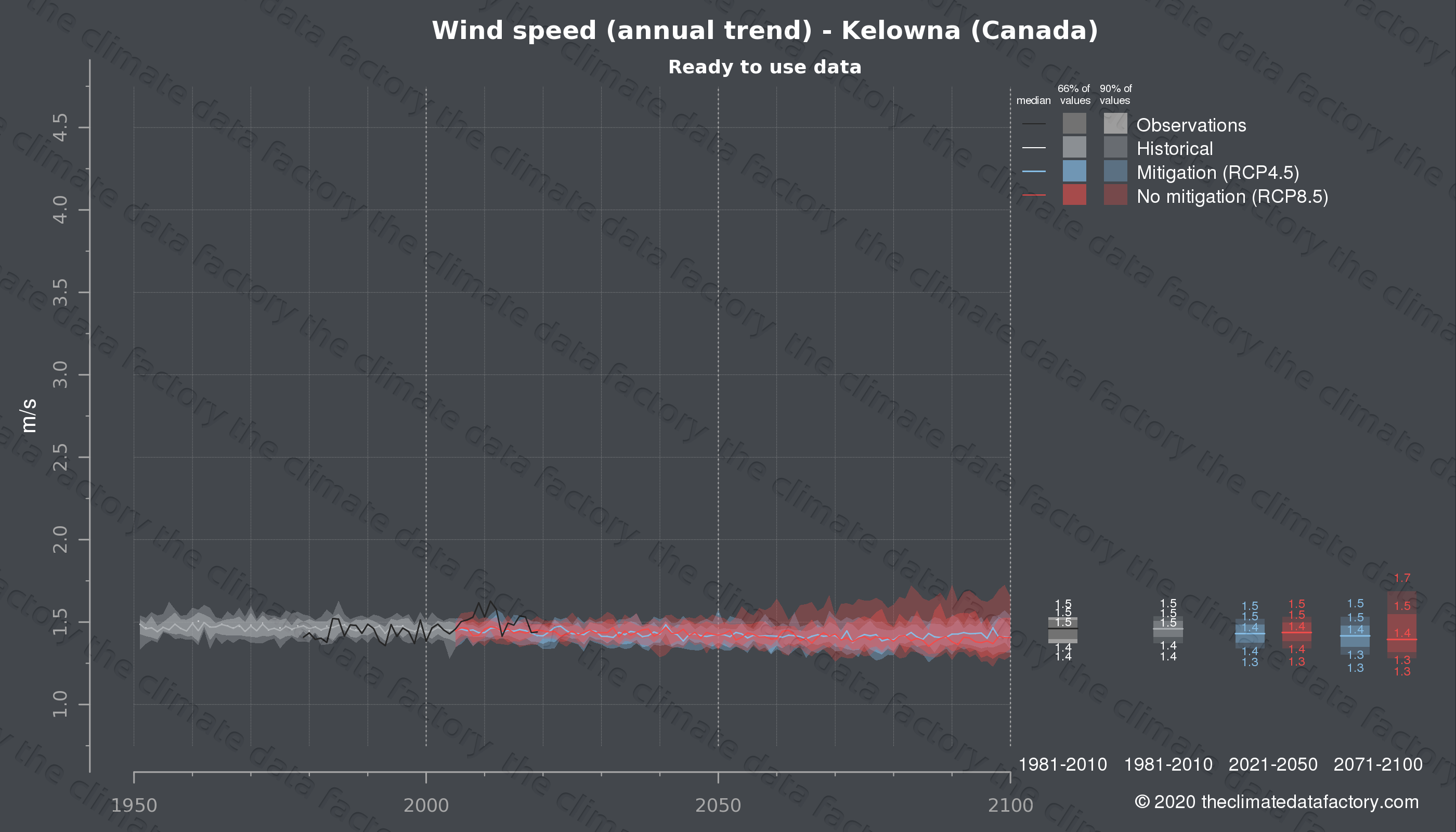 Graphic of projected wind speed for Kelowna (Canada) under two climate change mitigation policy scenarios (RCP4.5, RCP8.5). Represented climate data are processed (bias-adjusted and quality controlled) data from IPCC models. https://theclimatedatafactory.com