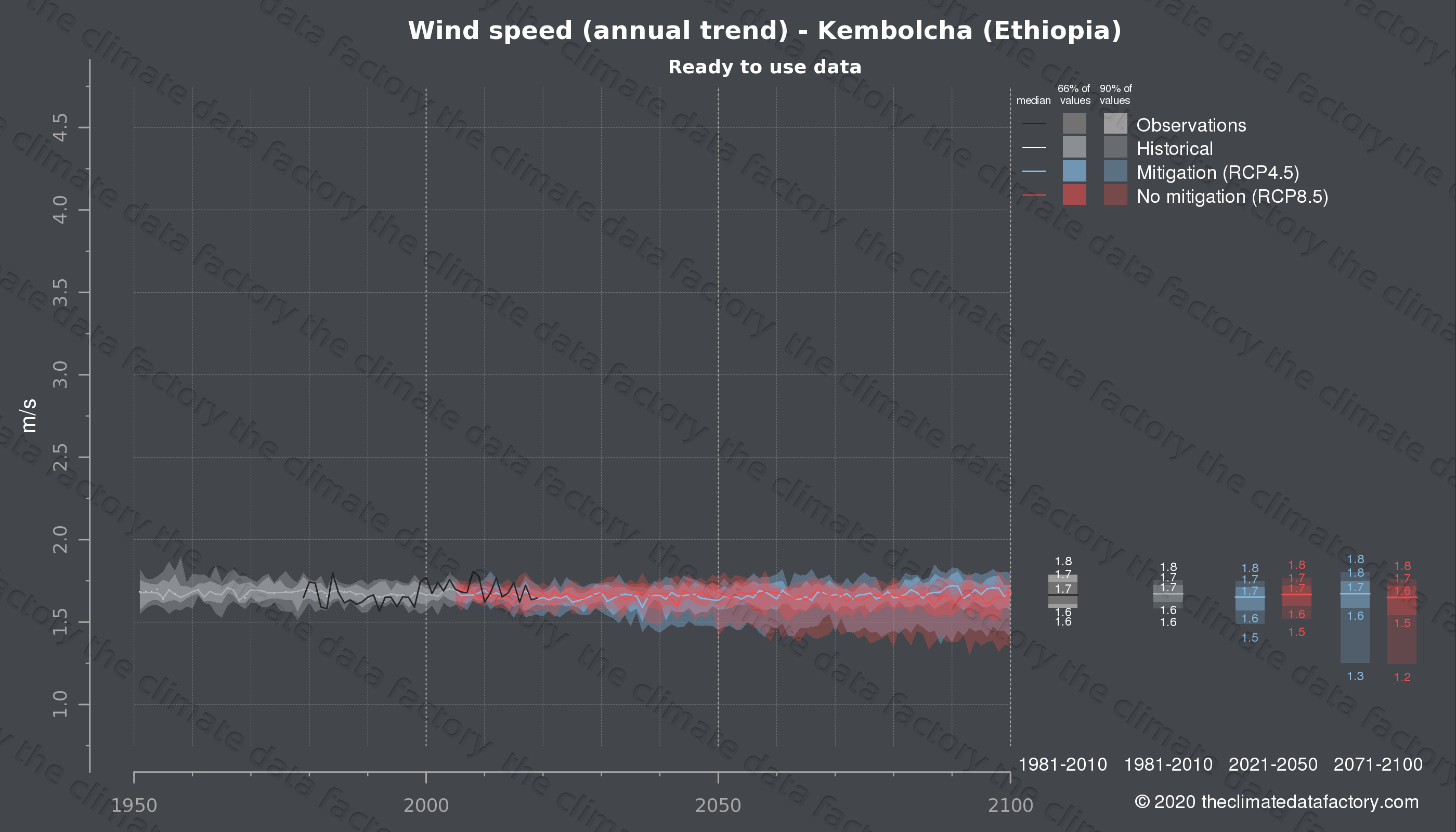 Graphic of projected wind speed for Kembolcha (Ethiopia) under two climate change mitigation policy scenarios (RCP4.5, RCP8.5). Represented climate data are processed (bias-adjusted and quality controlled) data from IPCC models. https://theclimatedatafactory.com
