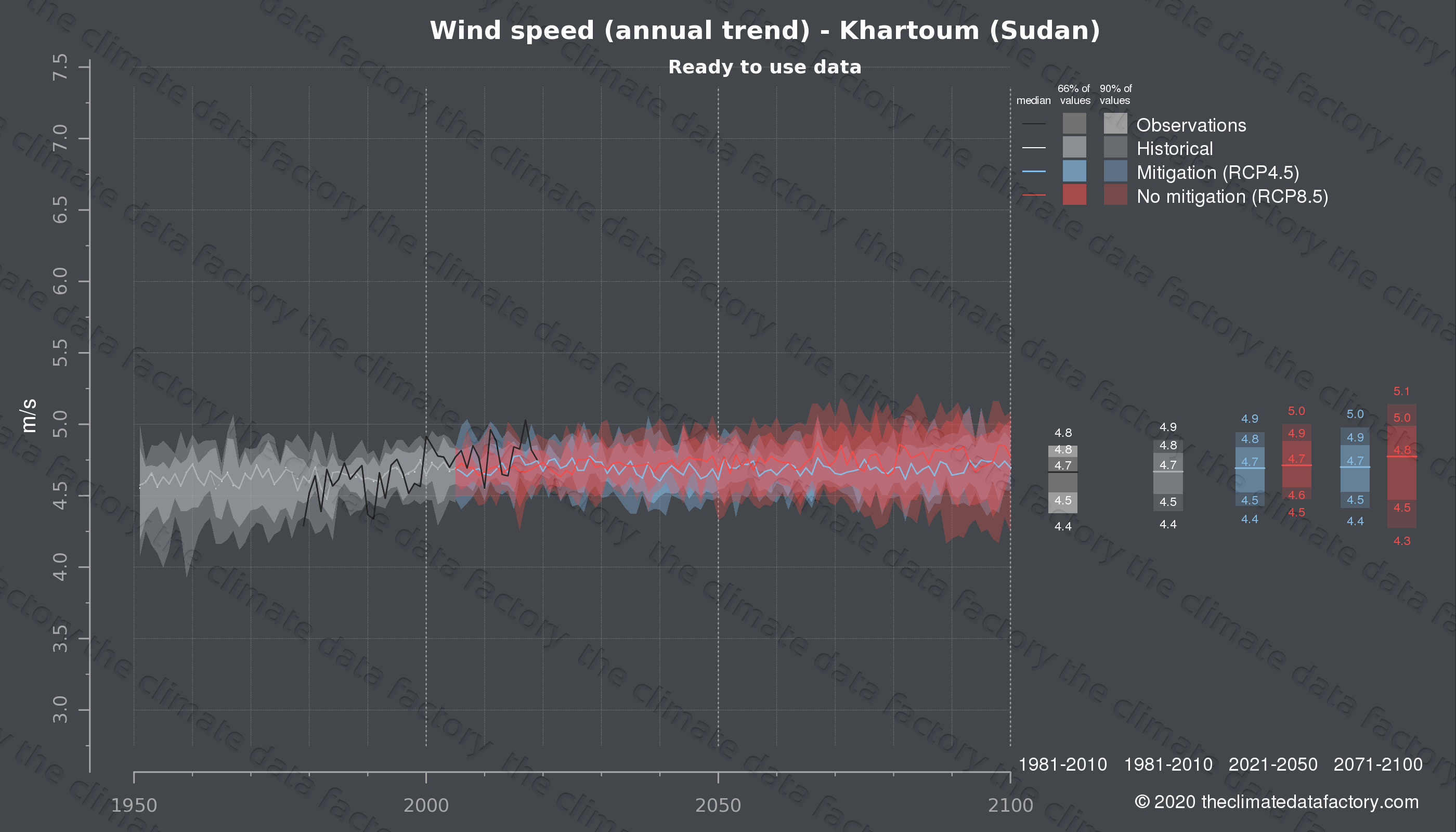 Graphic of projected wind speed for Khartoum (Sudan) under two climate change mitigation policy scenarios (RCP4.5, RCP8.5). Represented climate data are processed (bias-adjusted and quality controlled) data from IPCC models. https://theclimatedatafactory.com