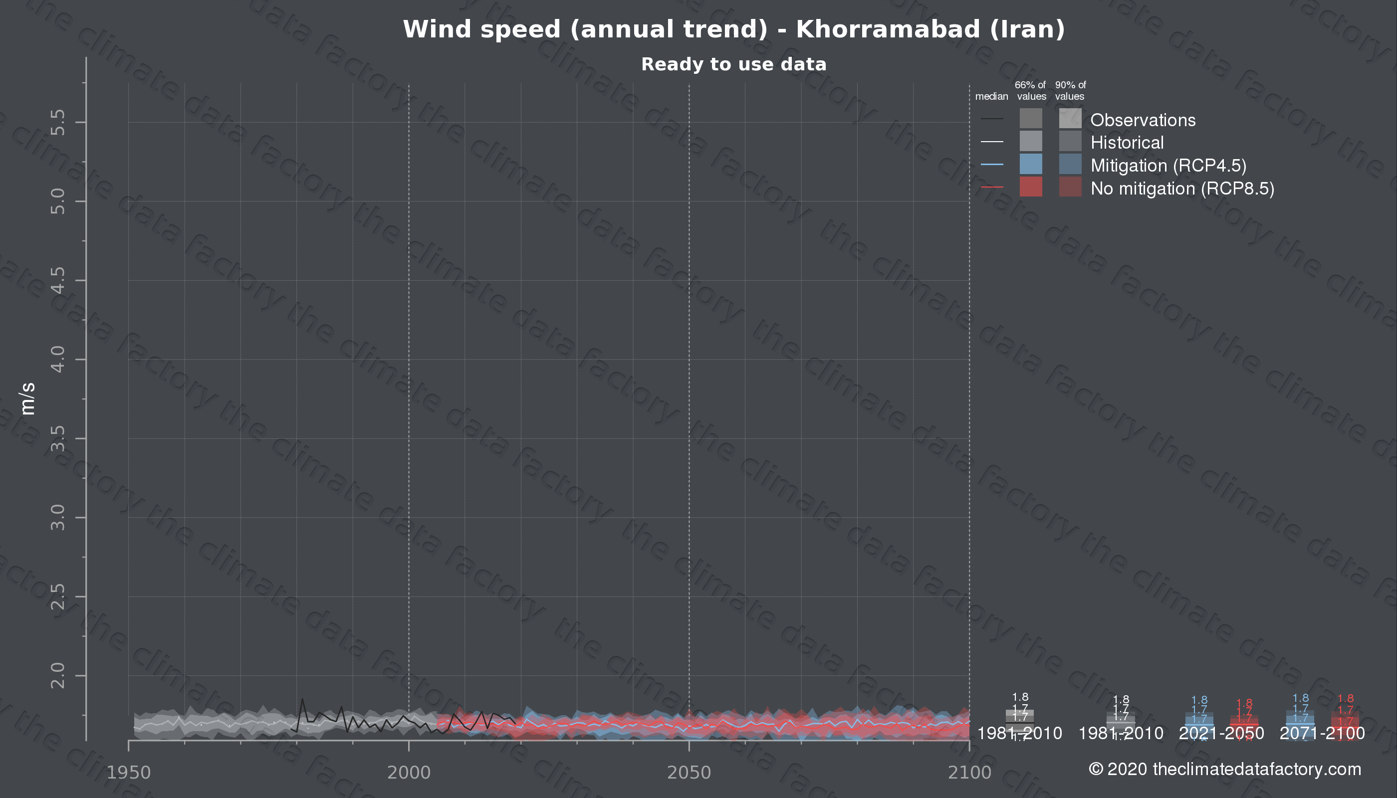 Graphic of projected wind speed for Khorramabad (Iran) under two climate change mitigation policy scenarios (RCP4.5, RCP8.5). Represented climate data are processed (bias-adjusted and quality controlled) data from IPCC models. https://theclimatedatafactory.com