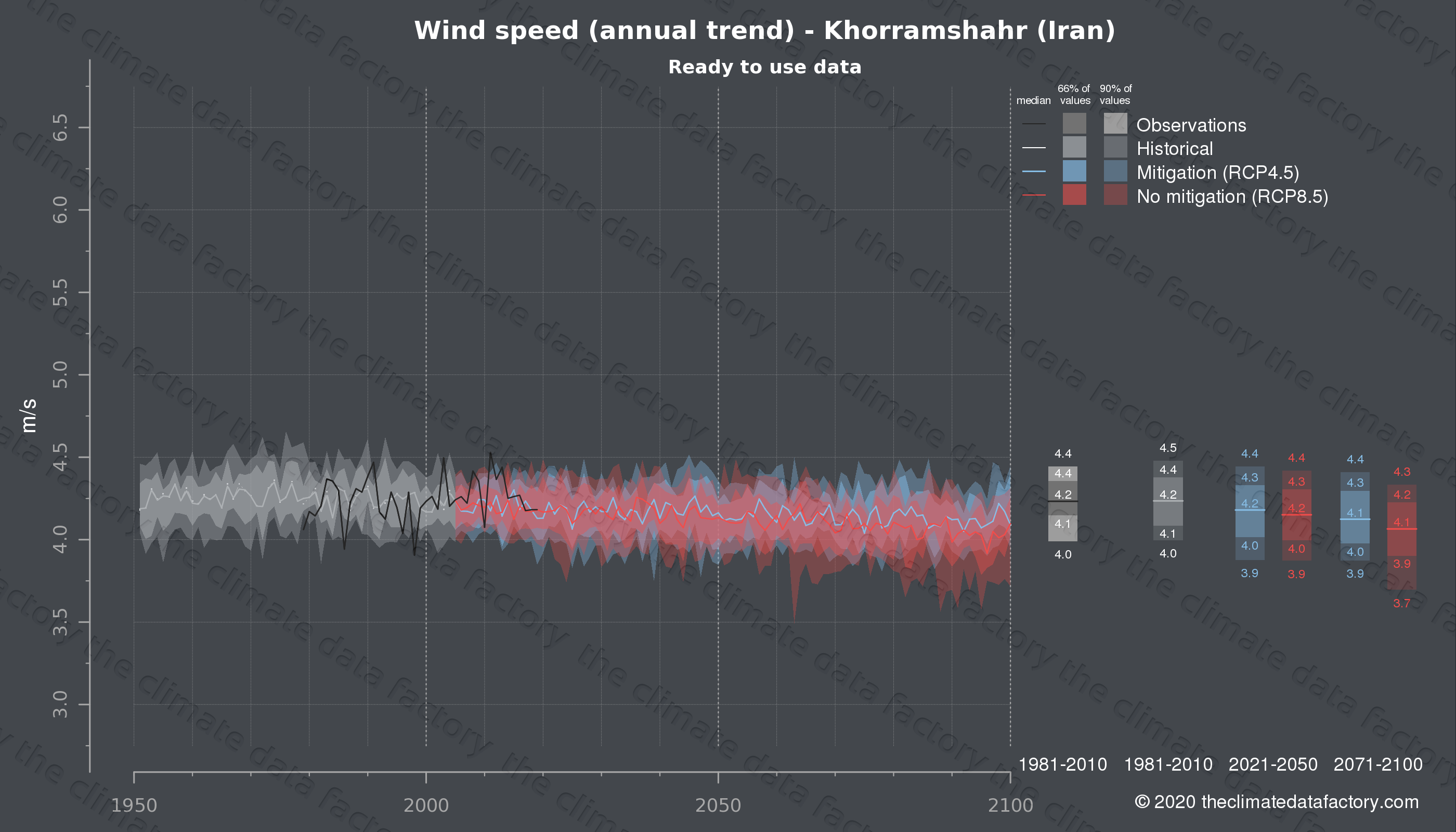 Graphic of projected wind speed for Khorramshahr (Iran) under two climate change mitigation policy scenarios (RCP4.5, RCP8.5). Represented climate data are processed (bias-adjusted and quality controlled) data from IPCC models. https://theclimatedatafactory.com