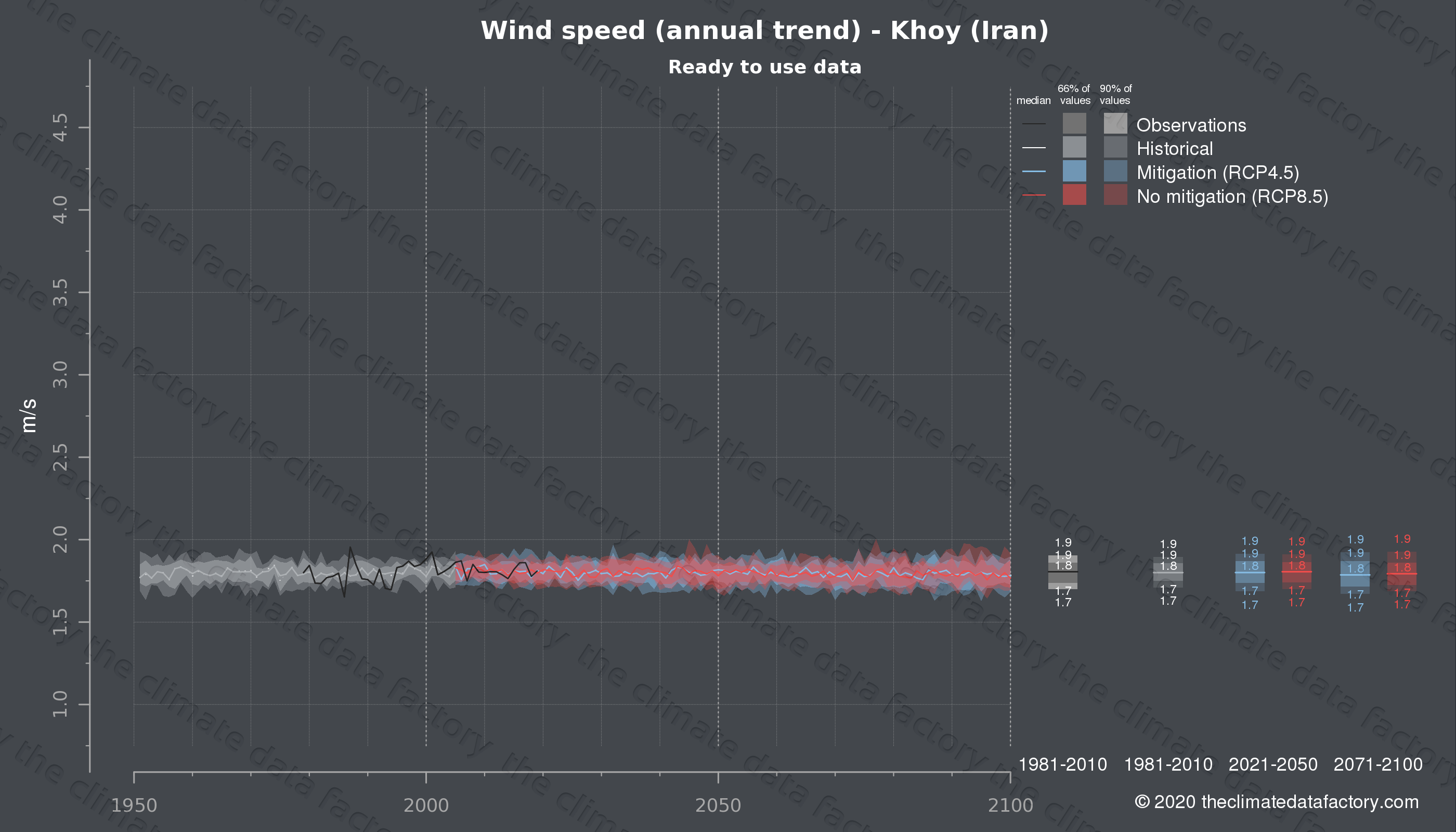 Graphic of projected wind speed for Khoy (Iran) under two climate change mitigation policy scenarios (RCP4.5, RCP8.5). Represented climate data are processed (bias-adjusted and quality controlled) data from IPCC models. https://theclimatedatafactory.com