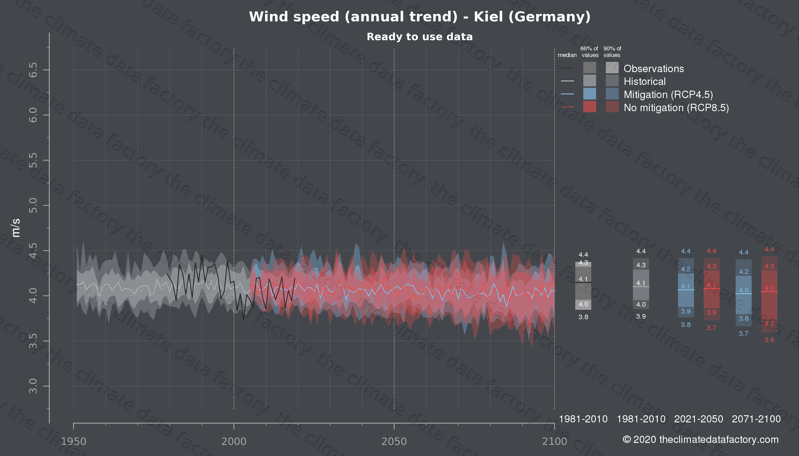 Graphic of projected wind speed for Kiel (Germany) under two climate change mitigation policy scenarios (RCP4.5, RCP8.5). Represented climate data are processed (bias-adjusted and quality controlled) data from IPCC models. https://theclimatedatafactory.com