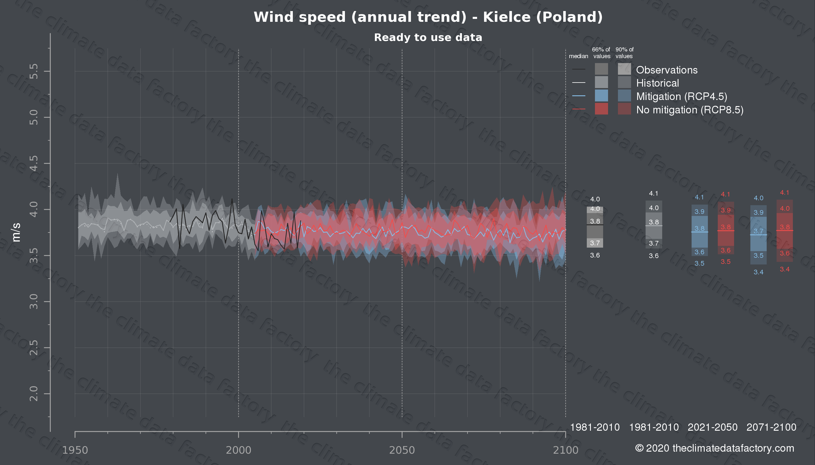 Graphic of projected wind speed for Kielce (Poland) under two climate change mitigation policy scenarios (RCP4.5, RCP8.5). Represented climate data are processed (bias-adjusted and quality controlled) data from IPCC models. https://theclimatedatafactory.com