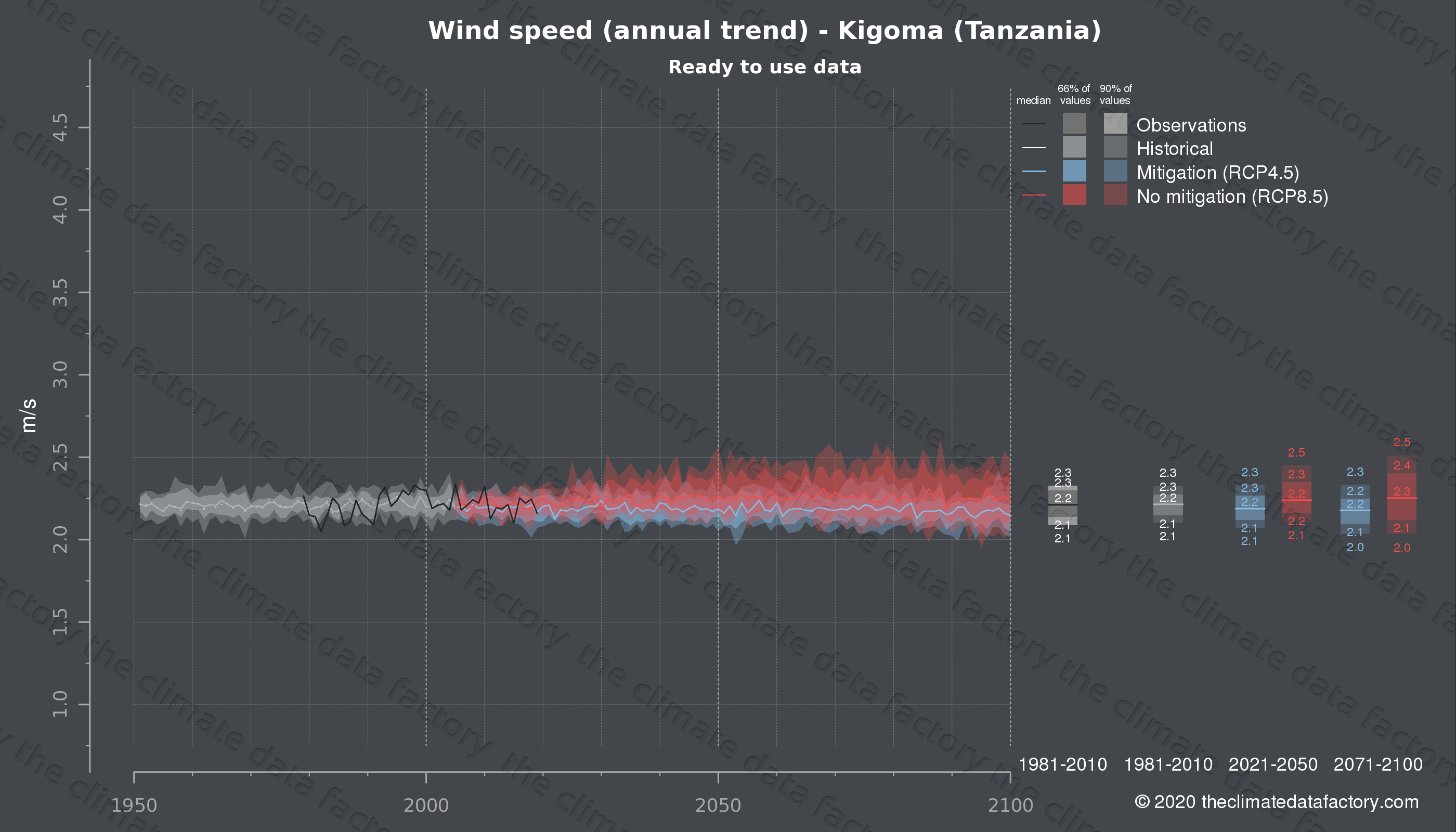 Graphic of projected wind speed for Kigoma (Tanzania) under two climate change mitigation policy scenarios (RCP4.5, RCP8.5). Represented climate data are processed (bias-adjusted and quality controlled) data from IPCC models. https://theclimatedatafactory.com