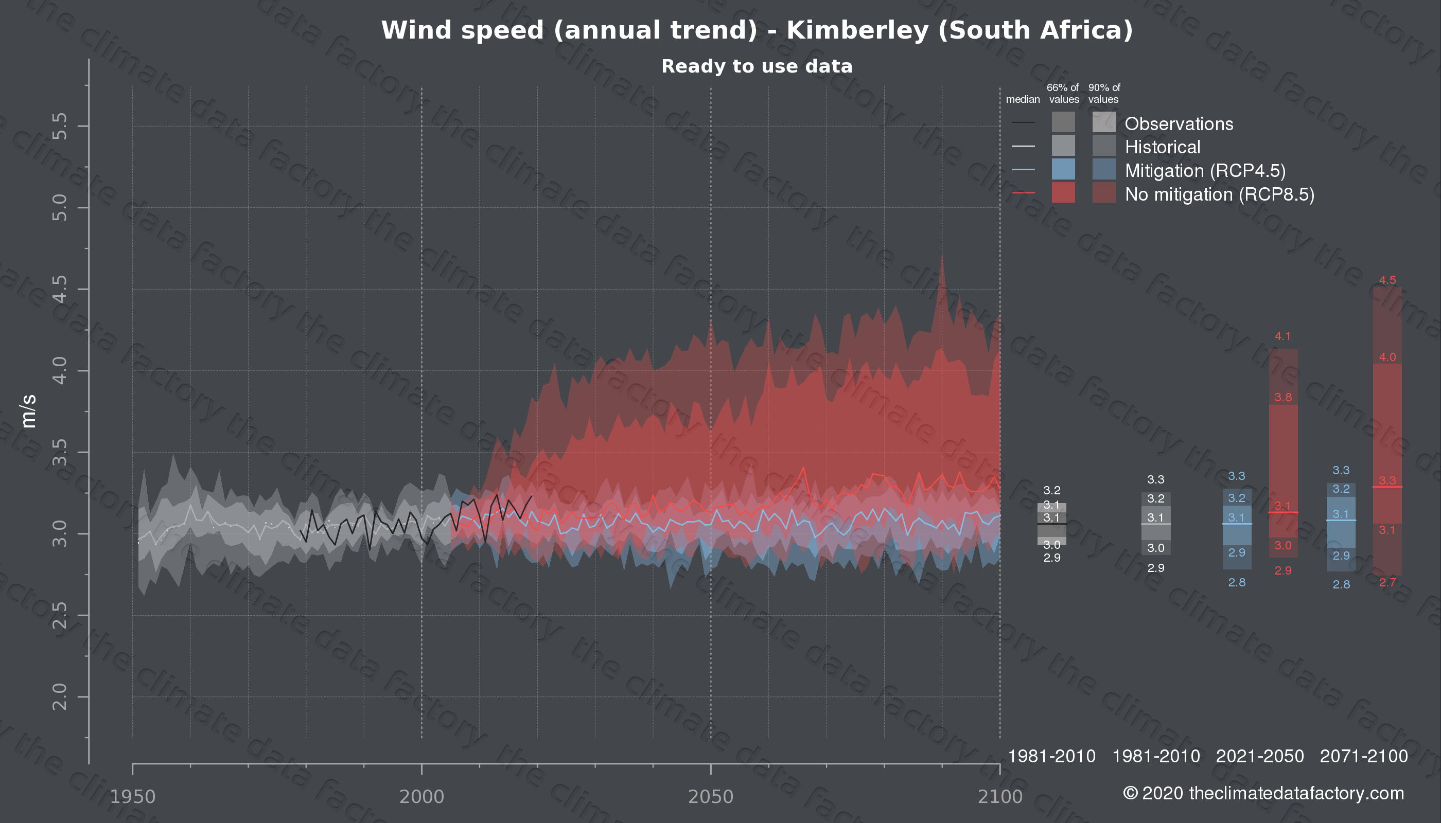 Graphic of projected wind speed for Kimberley (South Africa) under two climate change mitigation policy scenarios (RCP4.5, RCP8.5). Represented climate data are processed (bias-adjusted and quality controlled) data from IPCC models. https://theclimatedatafactory.com