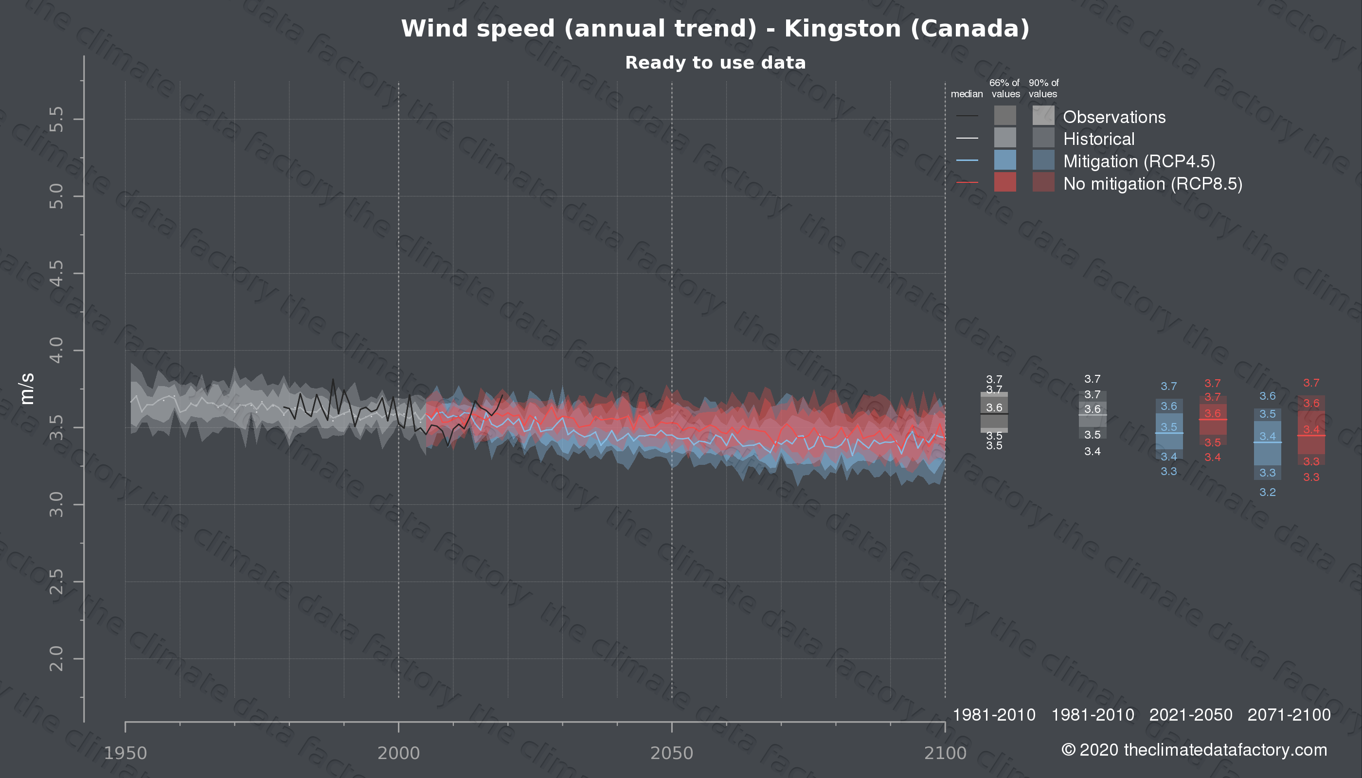 Graphic of projected wind speed for Kingston (Canada) under two climate change mitigation policy scenarios (RCP4.5, RCP8.5). Represented climate data are processed (bias-adjusted and quality controlled) data from IPCC models. https://theclimatedatafactory.com