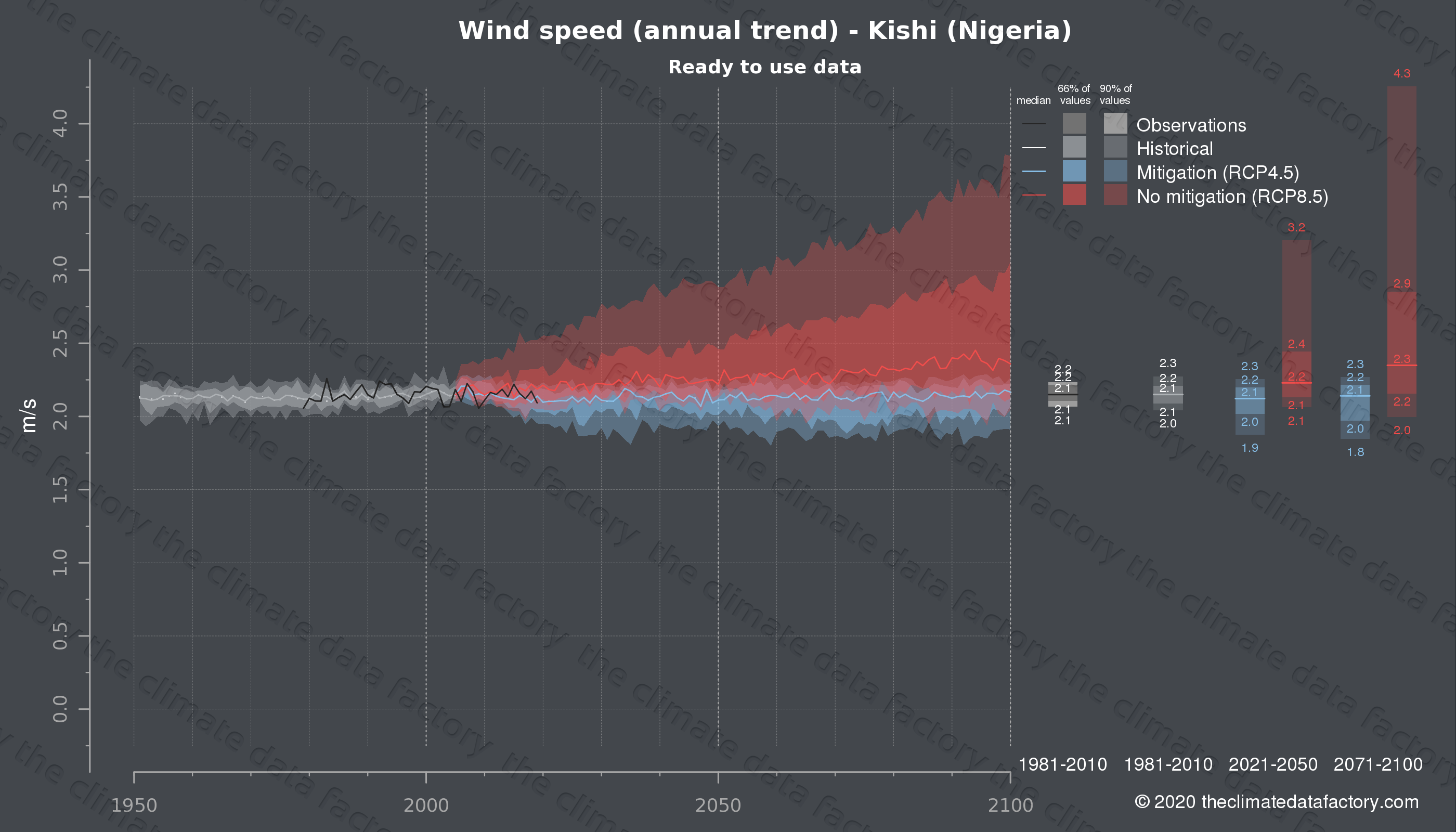 Graphic of projected wind speed for Kishi (Nigeria) under two climate change mitigation policy scenarios (RCP4.5, RCP8.5). Represented climate data are processed (bias-adjusted and quality controlled) data from IPCC models. https://theclimatedatafactory.com