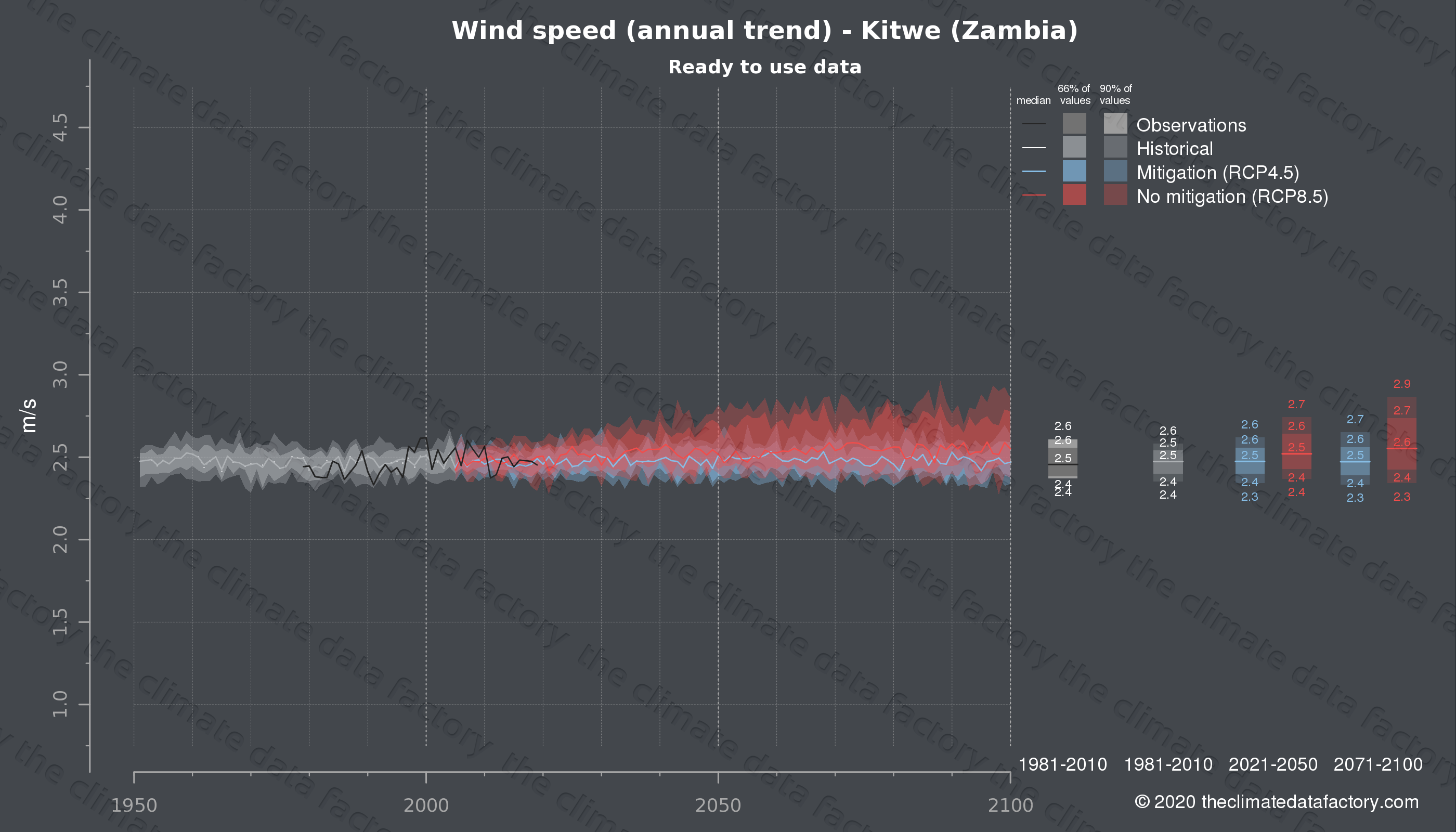 Graphic of projected wind speed for Kitwe (Zambia) under two climate change mitigation policy scenarios (RCP4.5, RCP8.5). Represented climate data are processed (bias-adjusted and quality controlled) data from IPCC models. https://theclimatedatafactory.com