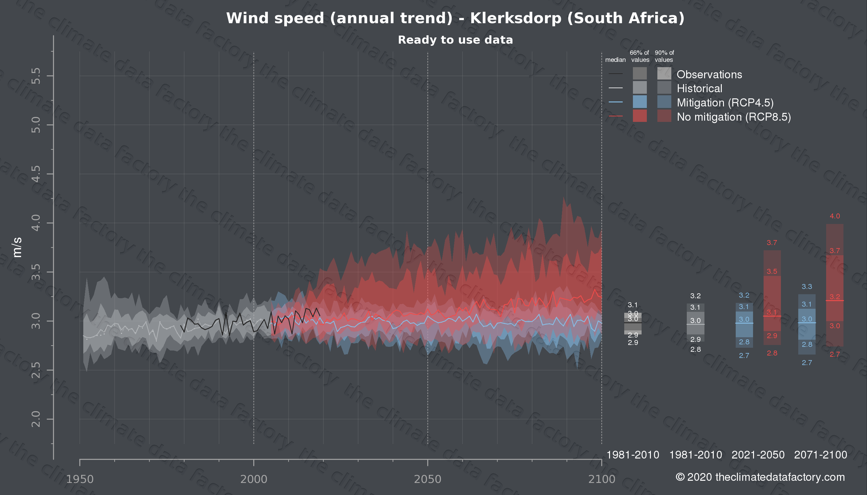 Graphic of projected wind speed for Klerksdorp (South Africa) under two climate change mitigation policy scenarios (RCP4.5, RCP8.5). Represented climate data are processed (bias-adjusted and quality controlled) data from IPCC models. https://theclimatedatafactory.com