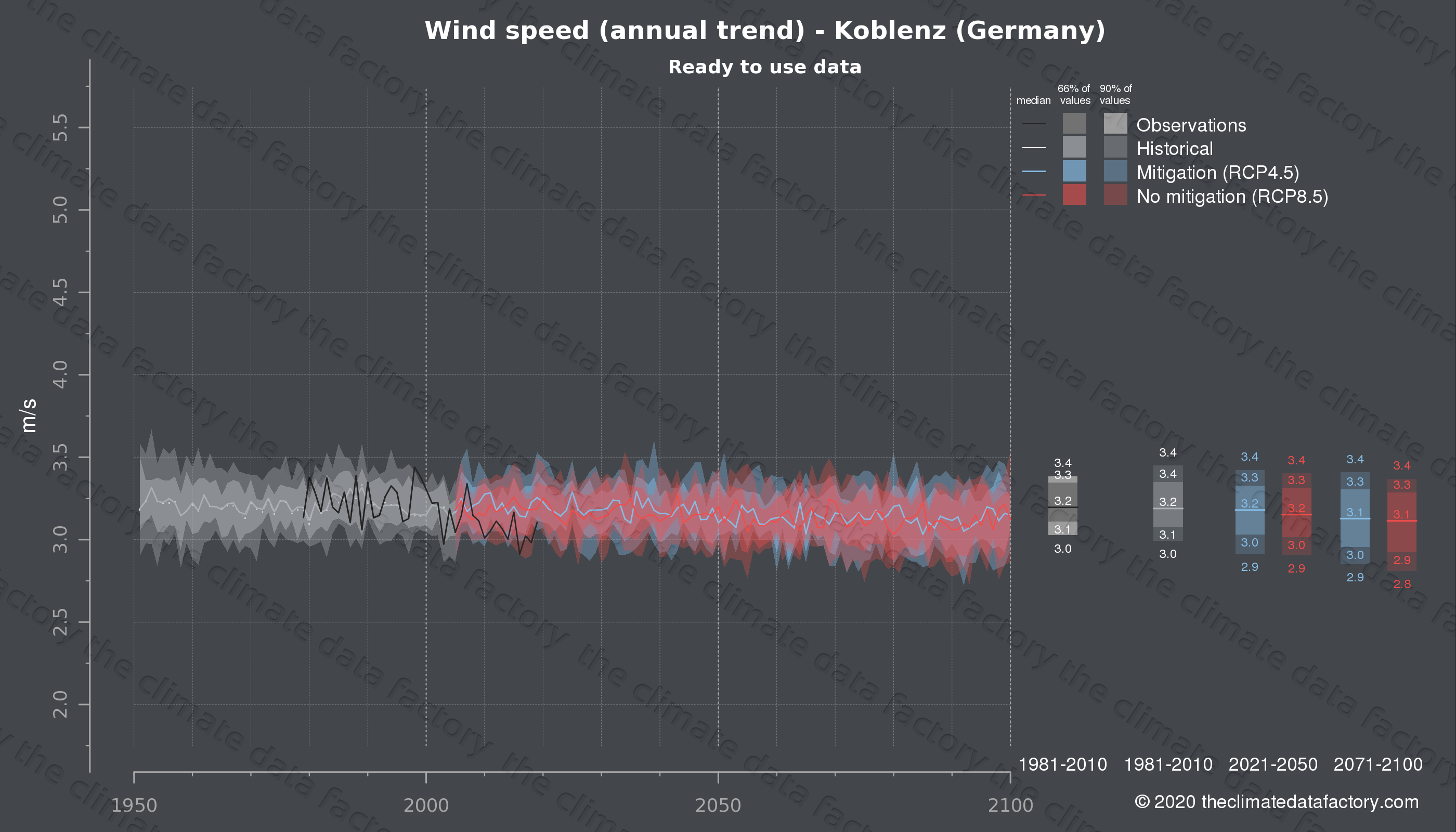 Graphic of projected wind speed for Koblenz (Germany) under two climate change mitigation policy scenarios (RCP4.5, RCP8.5). Represented climate data are processed (bias-adjusted and quality controlled) data from IPCC models. https://theclimatedatafactory.com