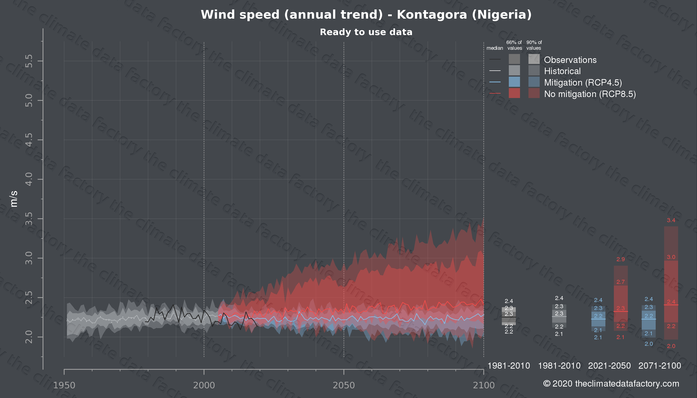 Graphic of projected wind speed for Kontagora (Nigeria) under two climate change mitigation policy scenarios (RCP4.5, RCP8.5). Represented climate data are processed (bias-adjusted and quality controlled) data from IPCC models. https://theclimatedatafactory.com