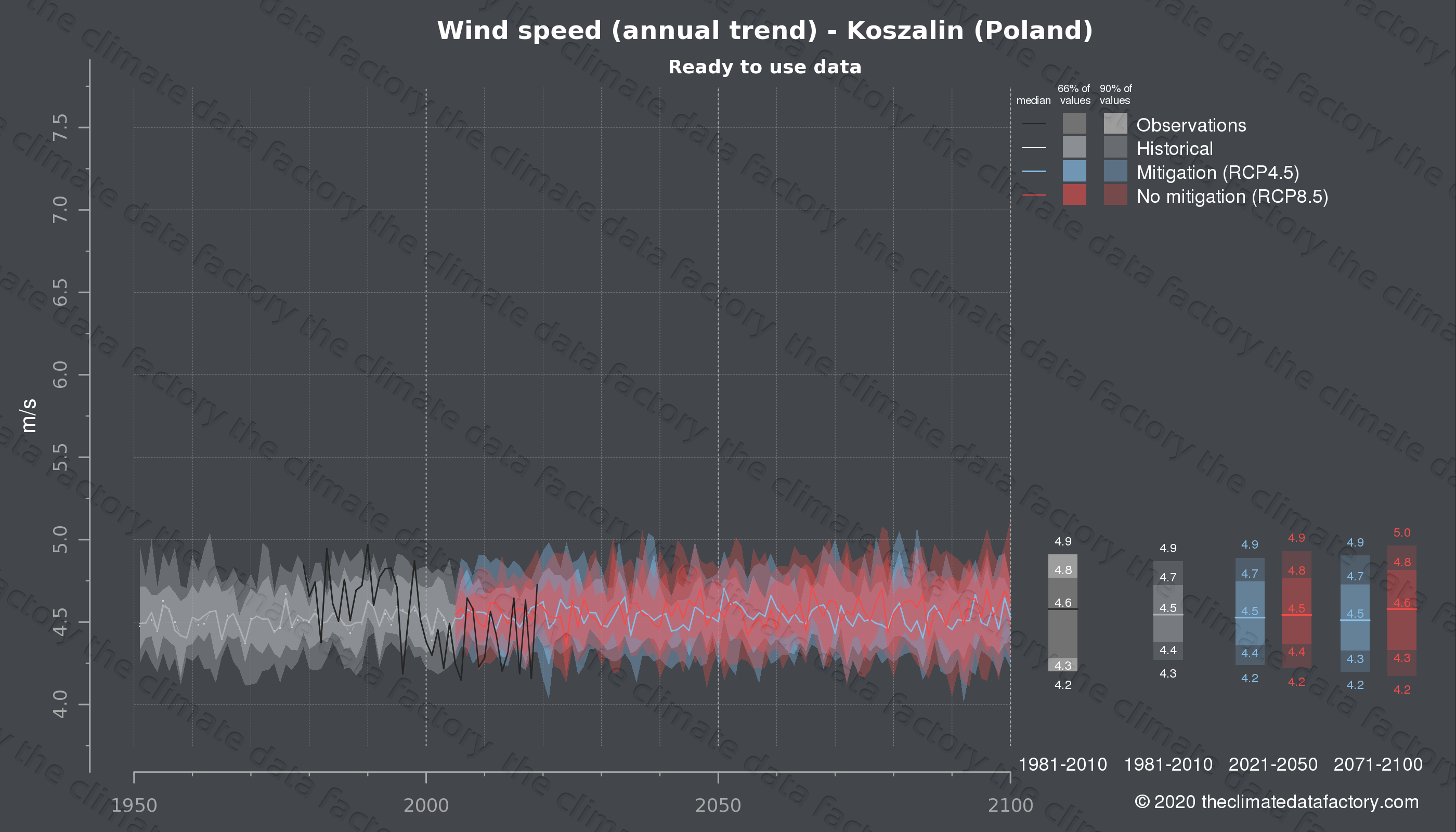 Graphic of projected wind speed for Koszalin (Poland) under two climate change mitigation policy scenarios (RCP4.5, RCP8.5). Represented climate data are processed (bias-adjusted and quality controlled) data from IPCC models. https://theclimatedatafactory.com