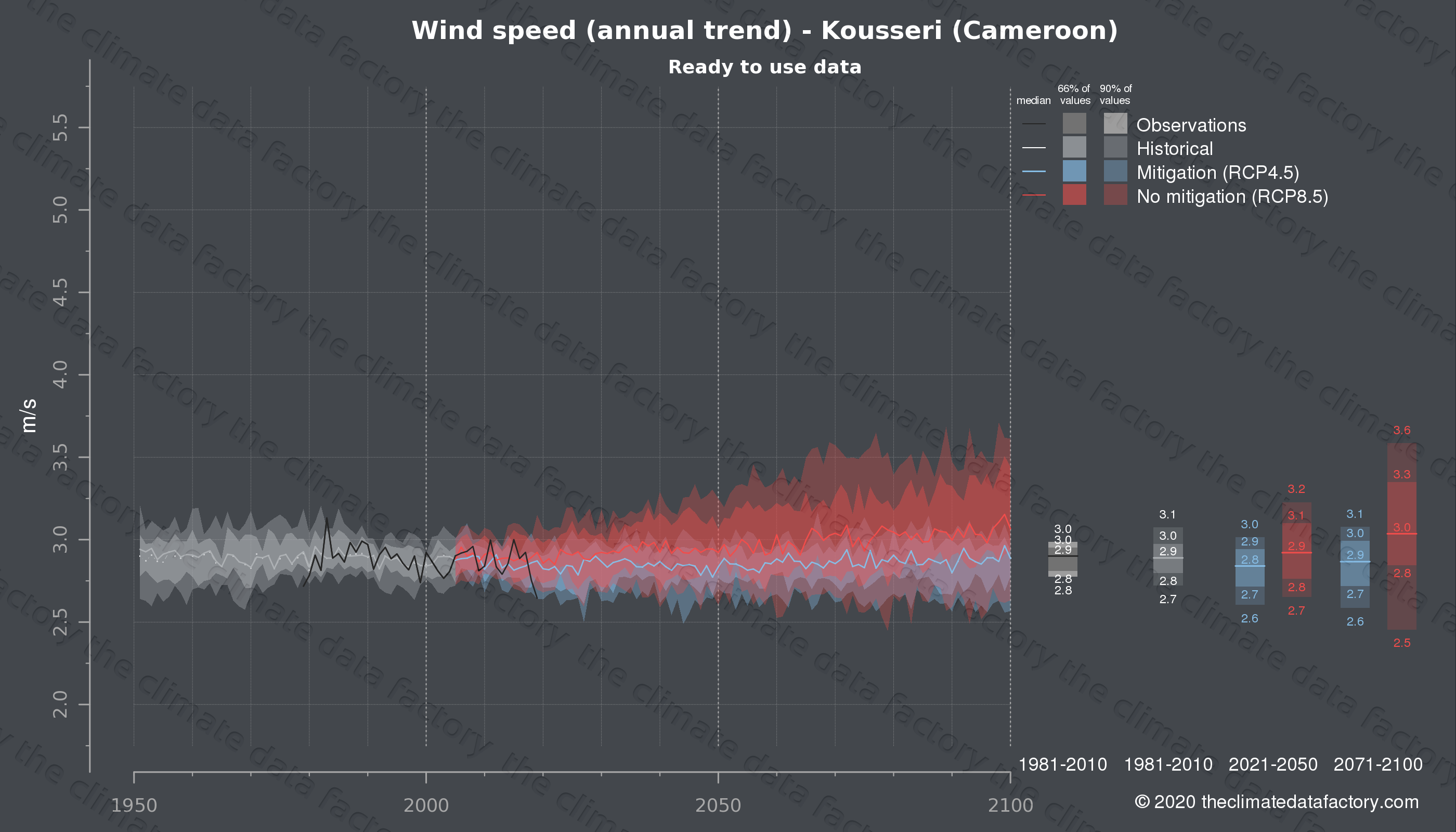 Graphic of projected wind speed for Kousseri (Cameroon) under two climate change mitigation policy scenarios (RCP4.5, RCP8.5). Represented climate data are processed (bias-adjusted and quality controlled) data from IPCC models. https://theclimatedatafactory.com