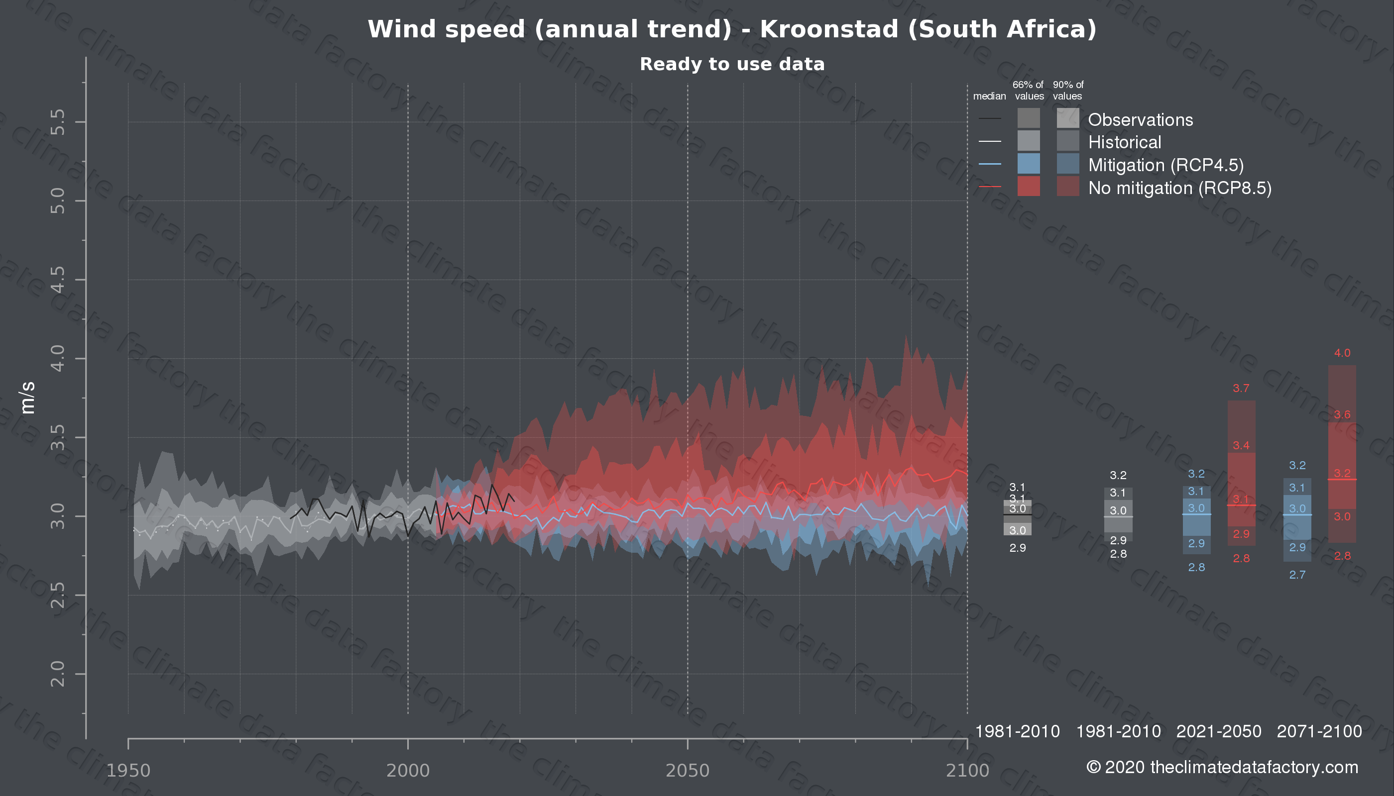Graphic of projected wind speed for Kroonstad (South Africa) under two climate change mitigation policy scenarios (RCP4.5, RCP8.5). Represented climate data are processed (bias-adjusted and quality controlled) data from IPCC models. https://theclimatedatafactory.com
