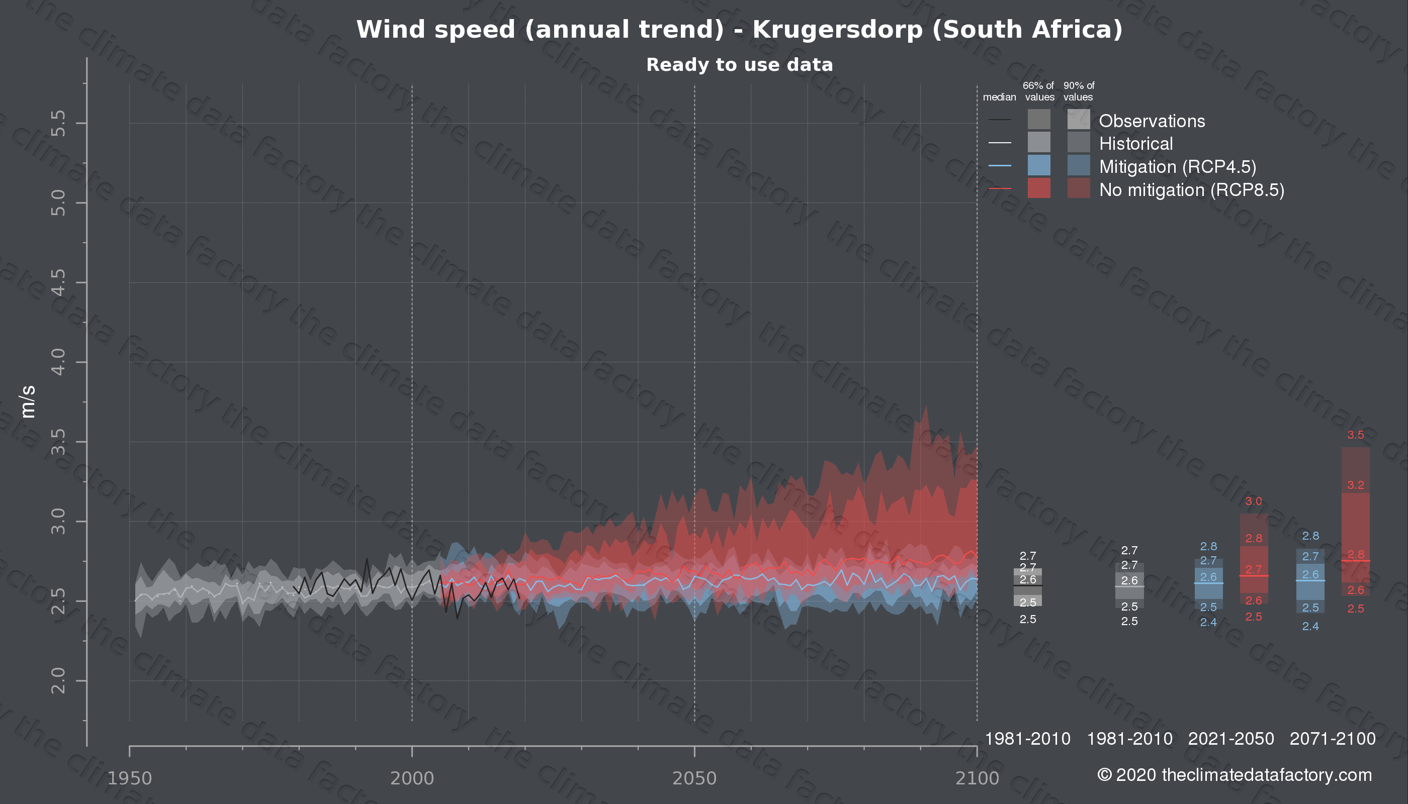 Graphic of projected wind speed for Krugersdorp (South Africa) under two climate change mitigation policy scenarios (RCP4.5, RCP8.5). Represented climate data are processed (bias-adjusted and quality controlled) data from IPCC models. https://theclimatedatafactory.com