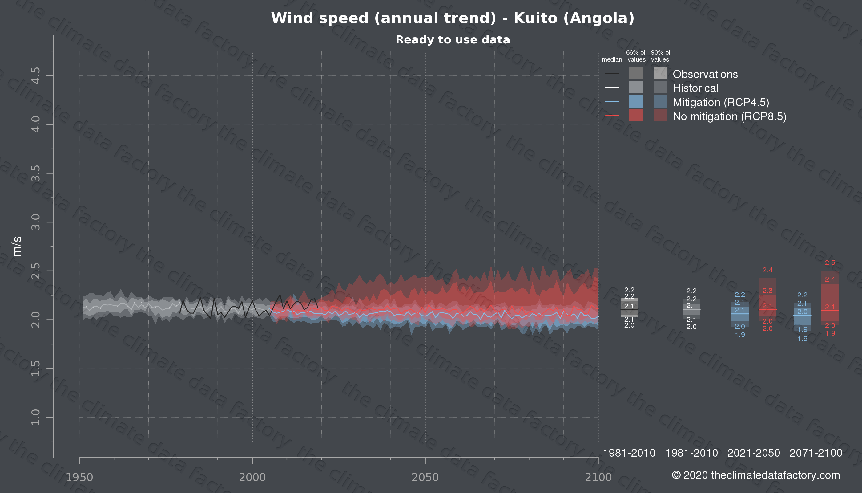 Graphic of projected wind speed for Kuito (Angola) under two climate change mitigation policy scenarios (RCP4.5, RCP8.5). Represented climate data are processed (bias-adjusted and quality controlled) data from IPCC models. https://theclimatedatafactory.com