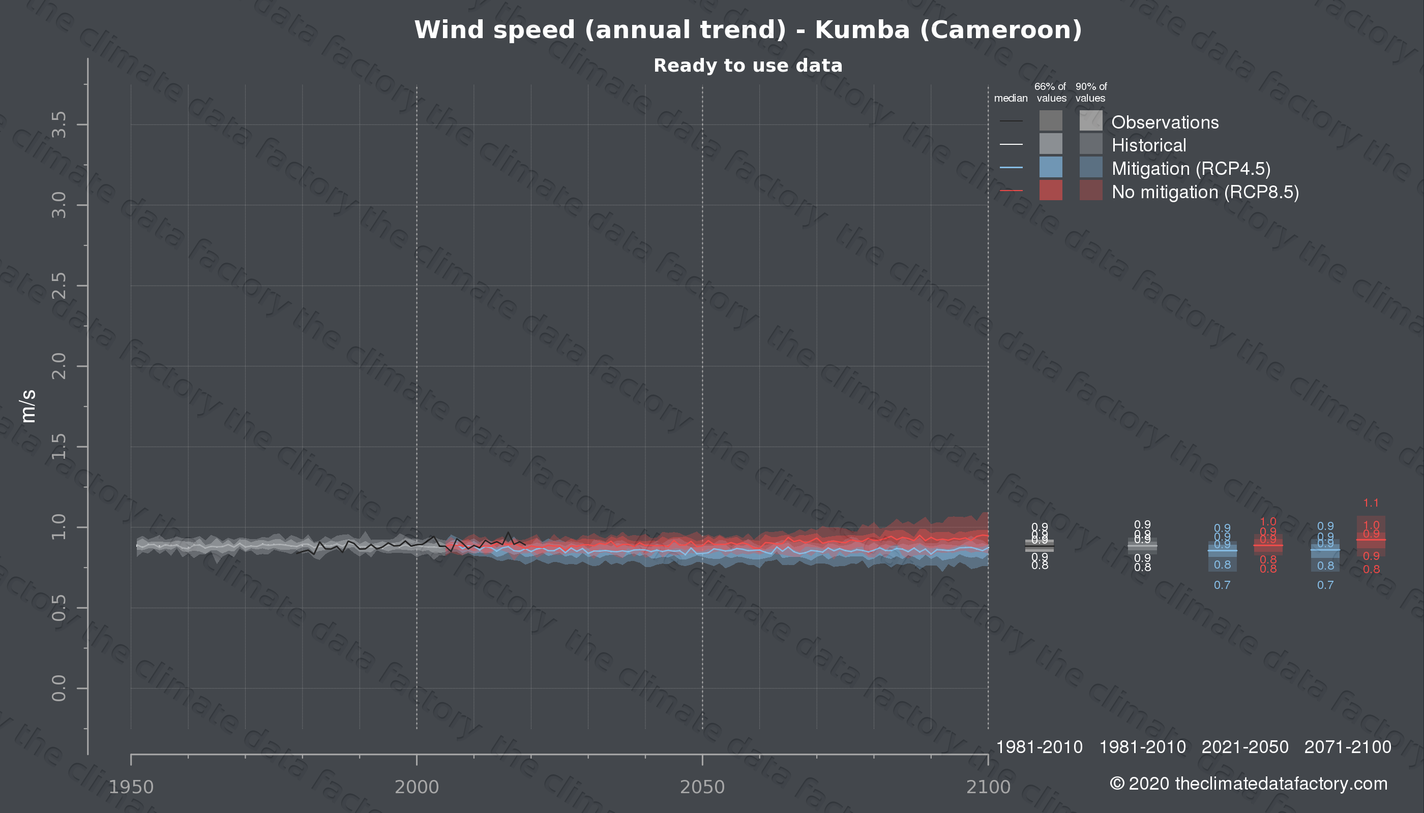 Graphic of projected wind speed for Kumba (Cameroon) under two climate change mitigation policy scenarios (RCP4.5, RCP8.5). Represented climate data are processed (bias-adjusted and quality controlled) data from IPCC models. https://theclimatedatafactory.com