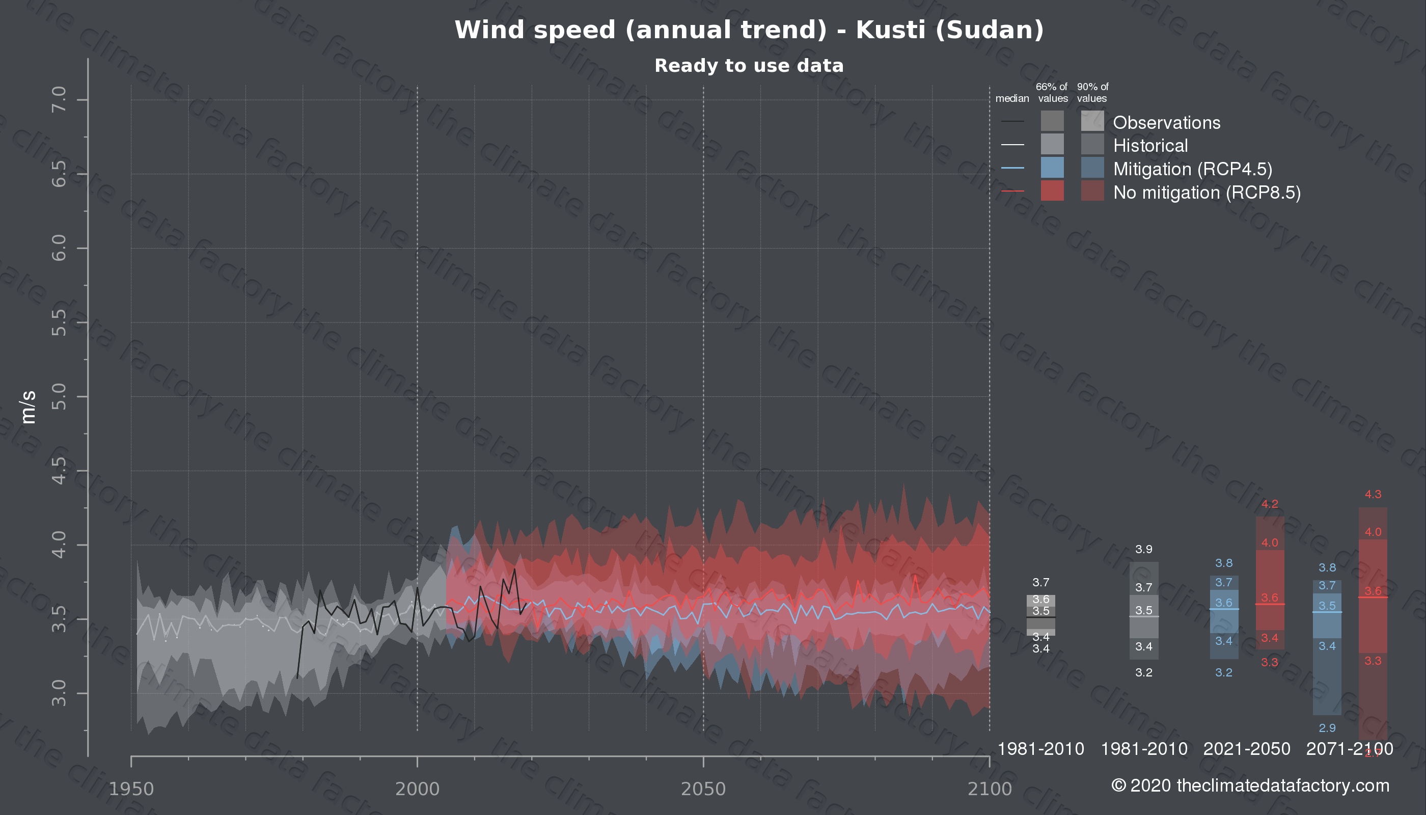 Graphic of projected wind speed for Kusti (Sudan) under two climate change mitigation policy scenarios (RCP4.5, RCP8.5). Represented climate data are processed (bias-adjusted and quality controlled) data from IPCC models. https://theclimatedatafactory.com