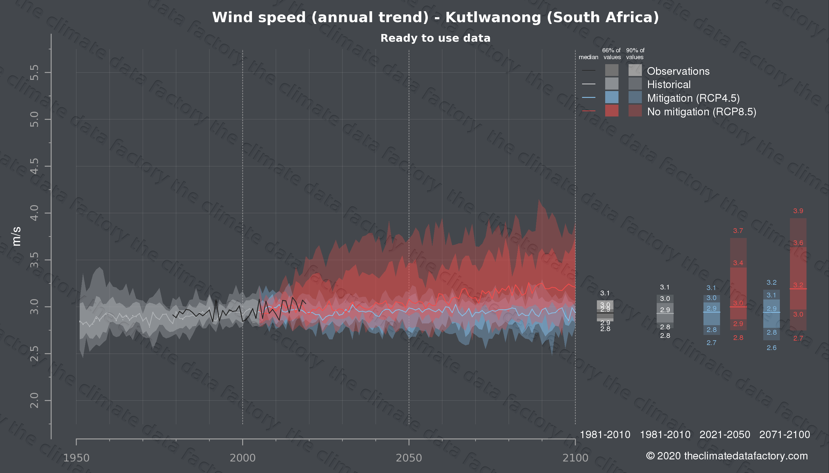 Graphic of projected wind speed for Kutlwanong (South Africa) under two climate change mitigation policy scenarios (RCP4.5, RCP8.5). Represented climate data are processed (bias-adjusted and quality controlled) data from IPCC models. https://theclimatedatafactory.com