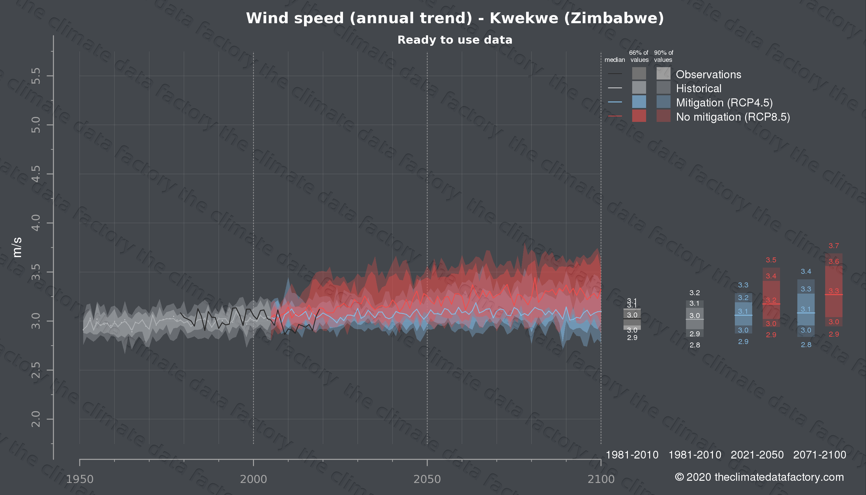 Graphic of projected wind speed for Kwekwe (Zimbabwe) under two climate change mitigation policy scenarios (RCP4.5, RCP8.5). Represented climate data are processed (bias-adjusted and quality controlled) data from IPCC models. https://theclimatedatafactory.com