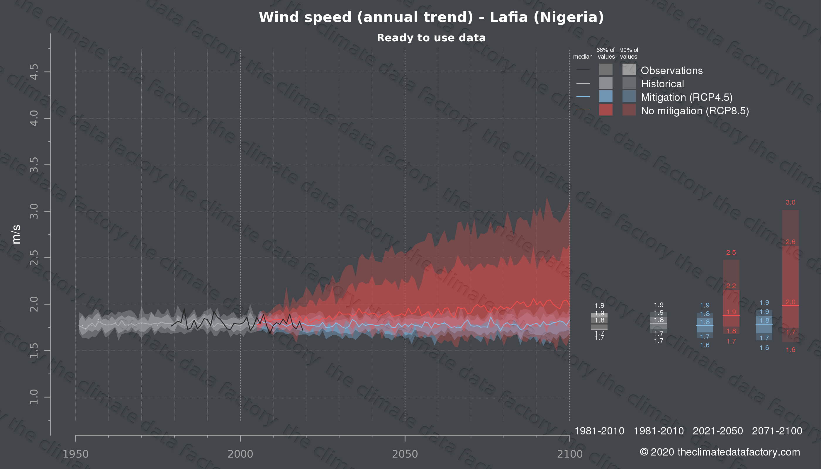 Graphic of projected wind speed for Lafia (Nigeria) under two climate change mitigation policy scenarios (RCP4.5, RCP8.5). Represented climate data are processed (bias-adjusted and quality controlled) data from IPCC models. https://theclimatedatafactory.com