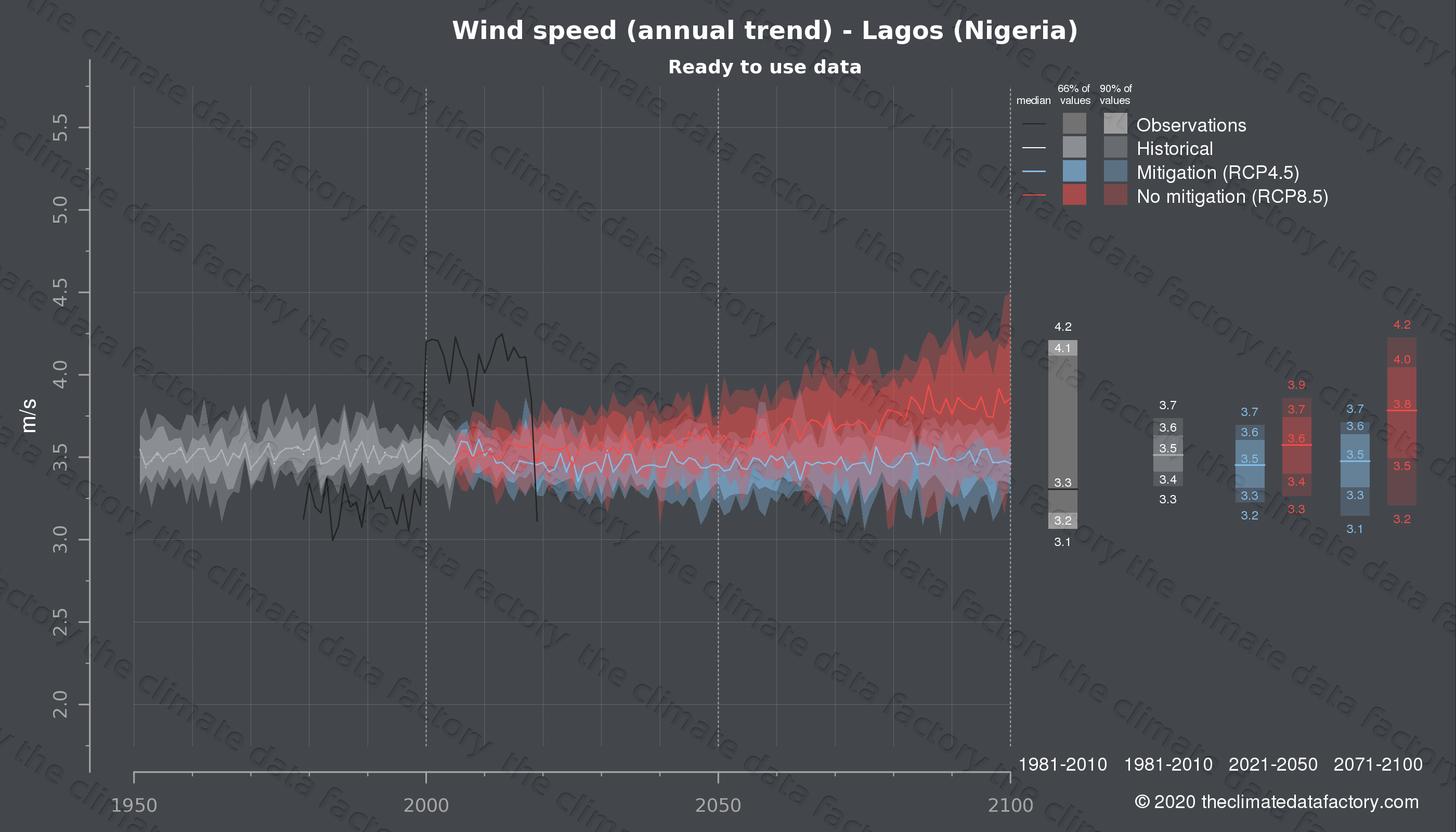 Graphic of projected wind speed for Lagos (Nigeria) under two climate change mitigation policy scenarios (RCP4.5, RCP8.5). Represented climate data are processed (bias-adjusted and quality controlled) data from IPCC models. https://theclimatedatafactory.com