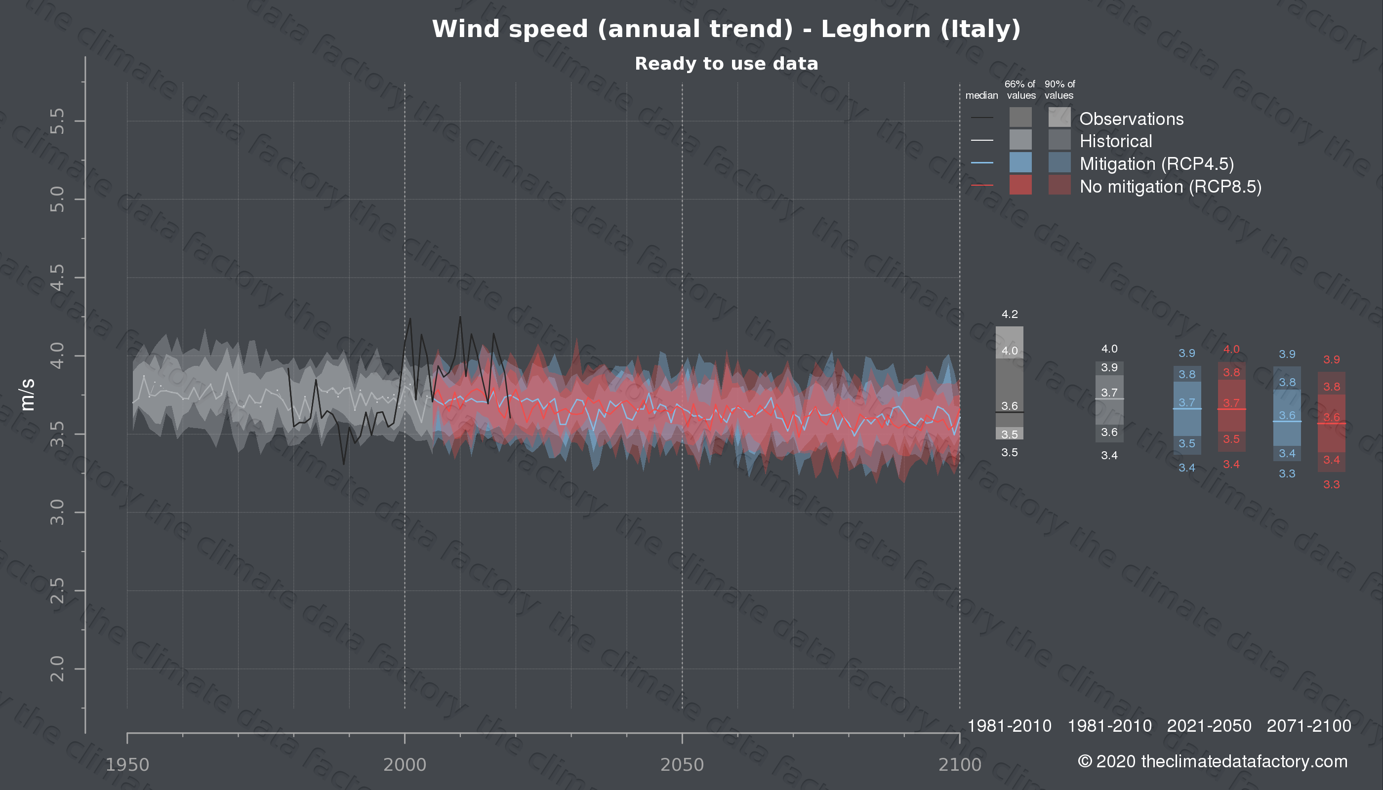 Graphic of projected wind speed for Leghorn (Italy) under two climate change mitigation policy scenarios (RCP4.5, RCP8.5). Represented climate data are processed (bias-adjusted and quality controlled) data from IPCC models. https://theclimatedatafactory.com