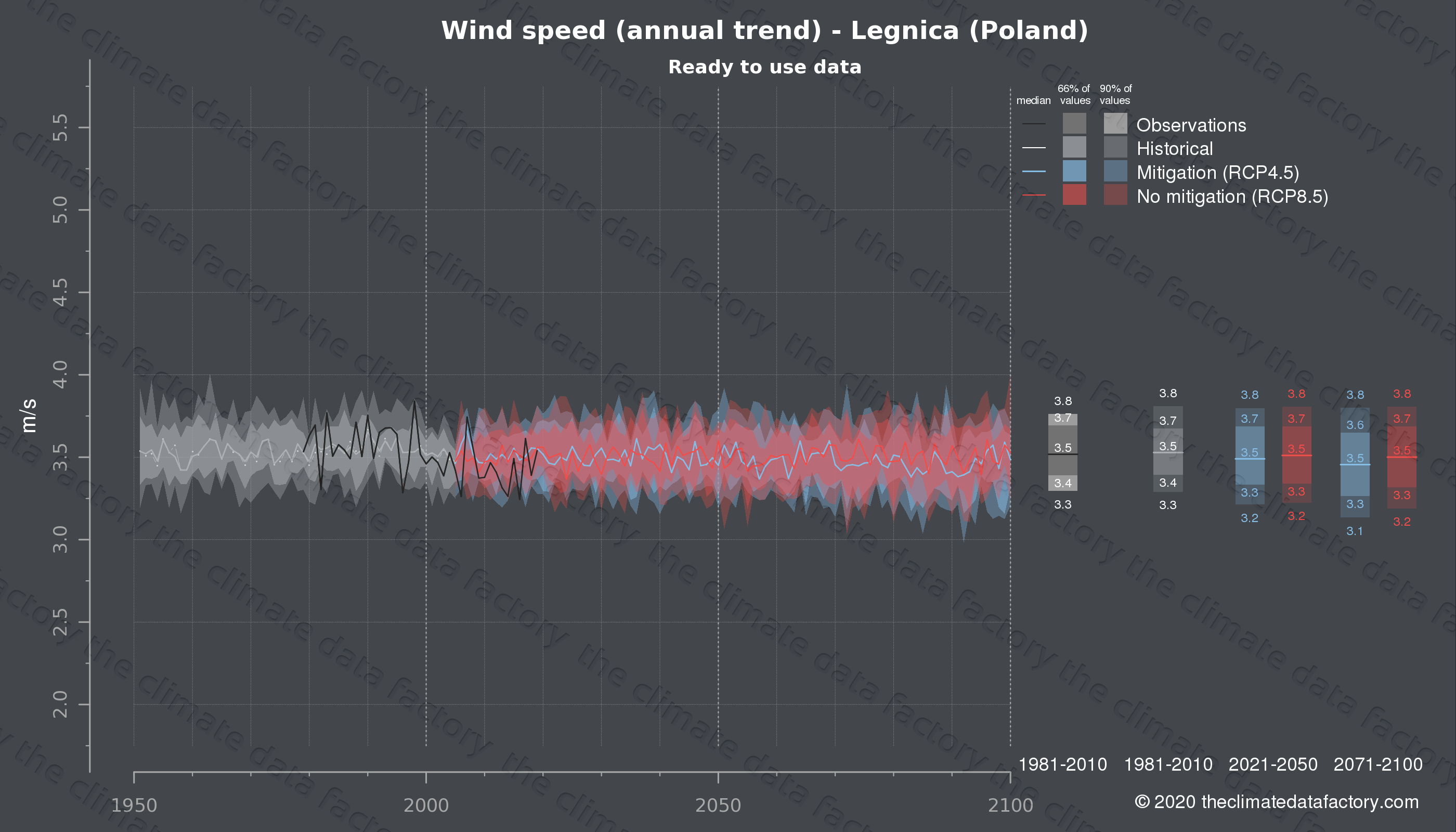 Graphic of projected wind speed for Legnica (Poland) under two climate change mitigation policy scenarios (RCP4.5, RCP8.5). Represented climate data are processed (bias-adjusted and quality controlled) data from IPCC models. https://theclimatedatafactory.com