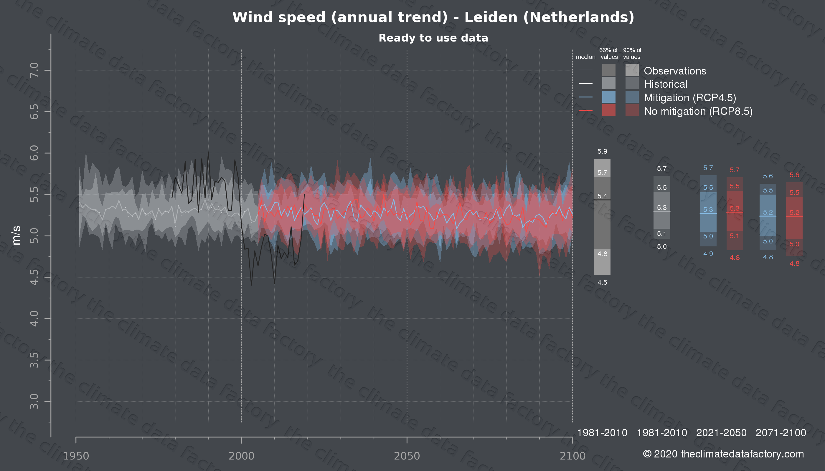Graphic of projected wind speed for Leiden (Netherlands) under two climate change mitigation policy scenarios (RCP4.5, RCP8.5). Represented climate data are processed (bias-adjusted and quality controlled) data from IPCC models. https://theclimatedatafactory.com