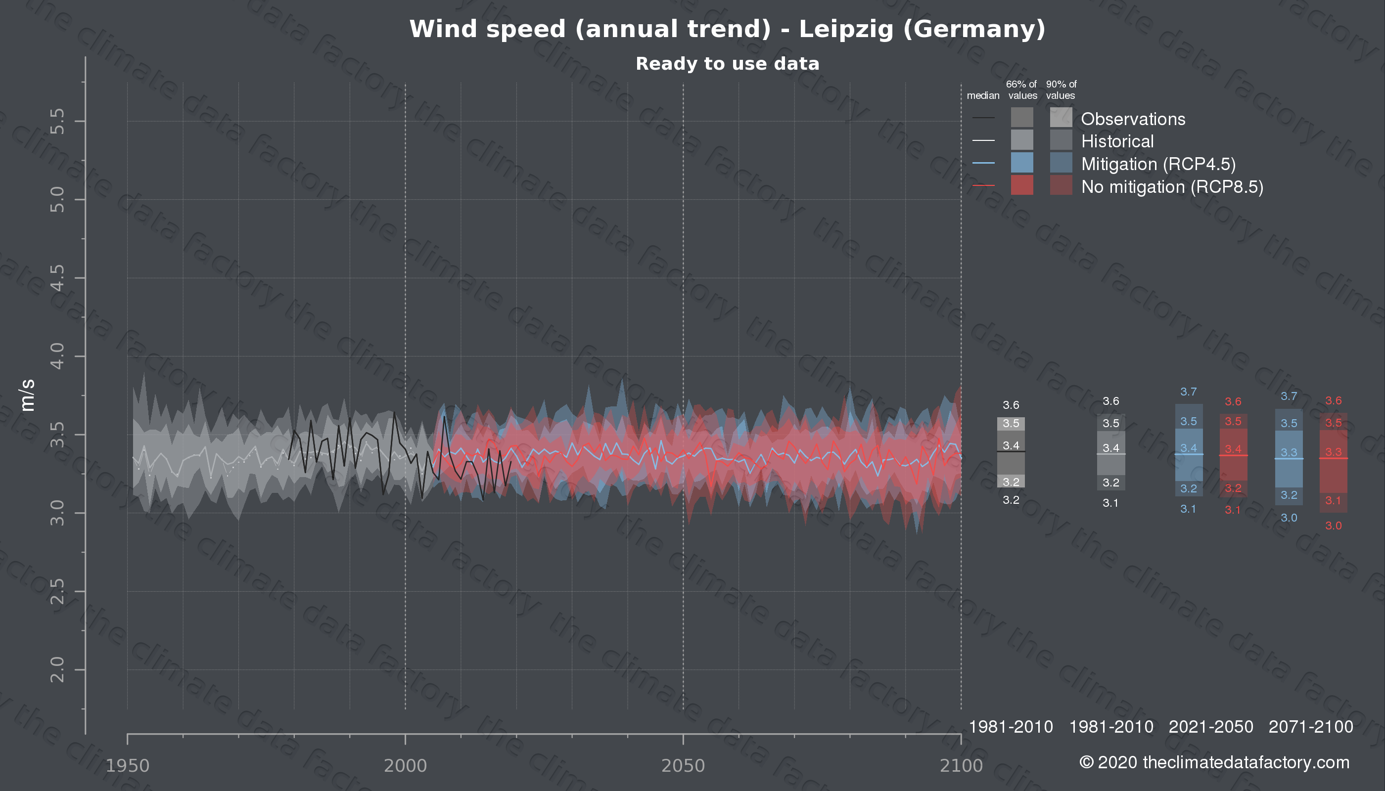Graphic of projected wind speed for Leipzig (Germany) under two climate change mitigation policy scenarios (RCP4.5, RCP8.5). Represented climate data are processed (bias-adjusted and quality controlled) data from IPCC models. https://theclimatedatafactory.com