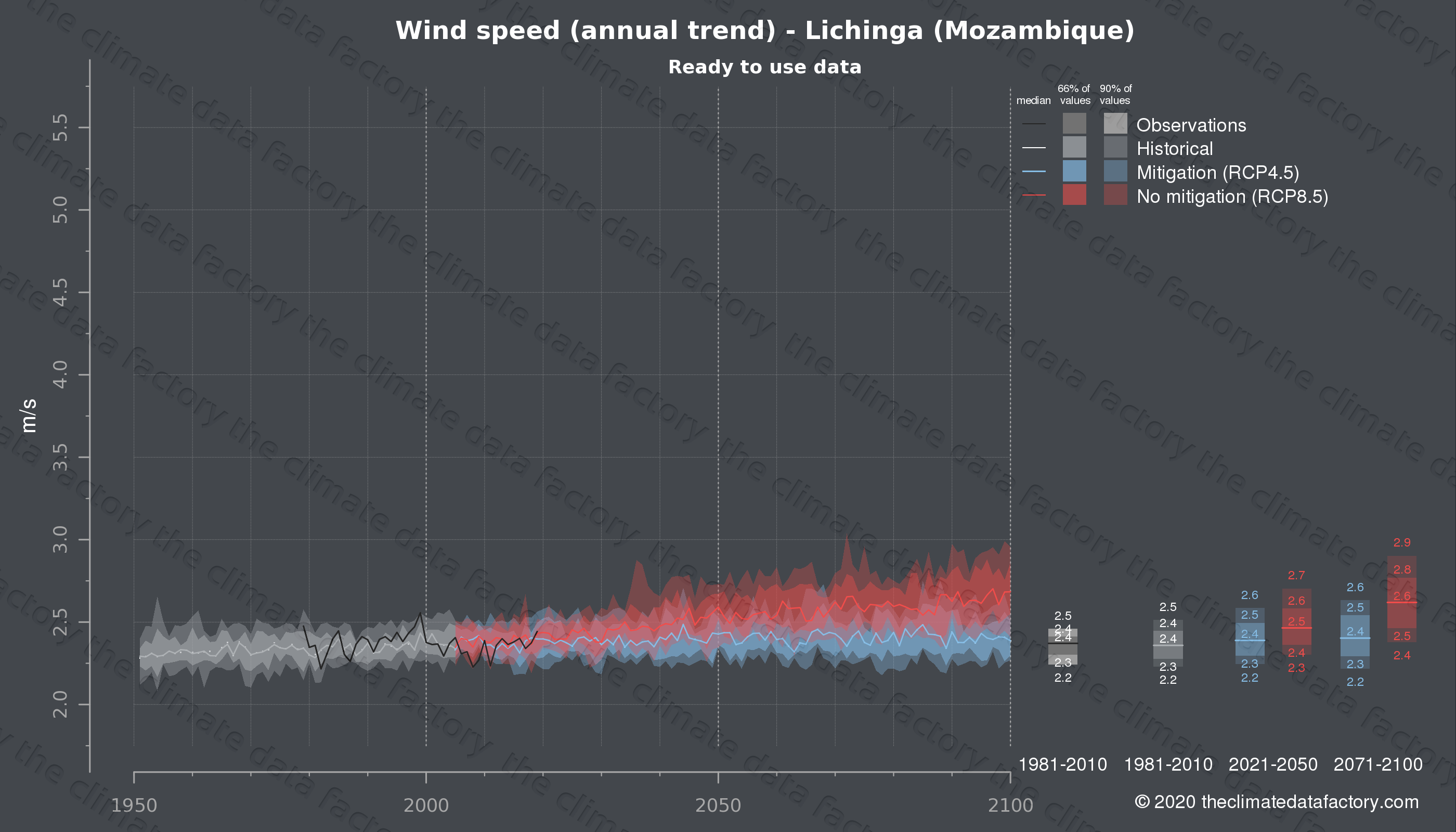 Graphic of projected wind speed for Lichinga (Mozambique) under two climate change mitigation policy scenarios (RCP4.5, RCP8.5). Represented climate data are processed (bias-adjusted and quality controlled) data from IPCC models. https://theclimatedatafactory.com