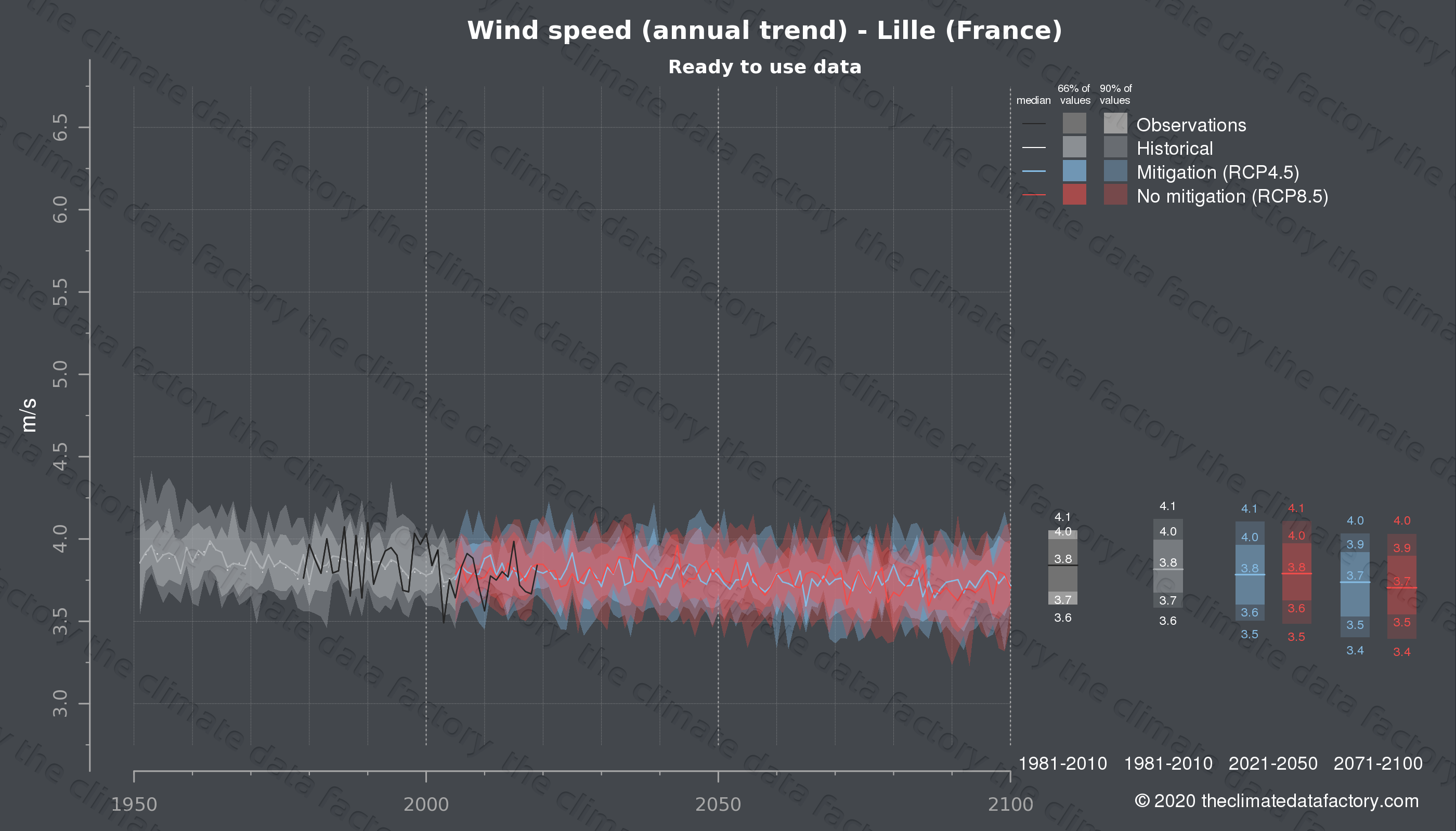 Graphic of projected wind speed for Lille (France) under two climate change mitigation policy scenarios (RCP4.5, RCP8.5). Represented climate data are processed (bias-adjusted and quality controlled) data from IPCC models. https://theclimatedatafactory.com