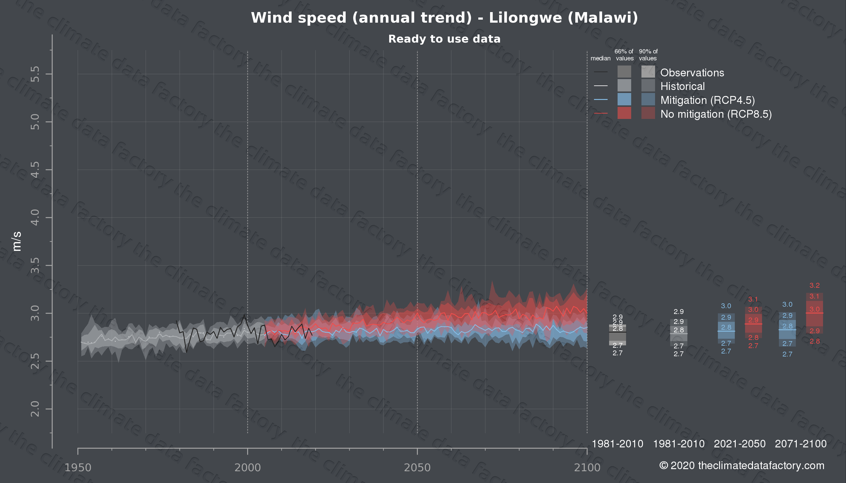 Graphic of projected wind speed for Lilongwe (Malawi) under two climate change mitigation policy scenarios (RCP4.5, RCP8.5). Represented climate data are processed (bias-adjusted and quality controlled) data from IPCC models. https://theclimatedatafactory.com