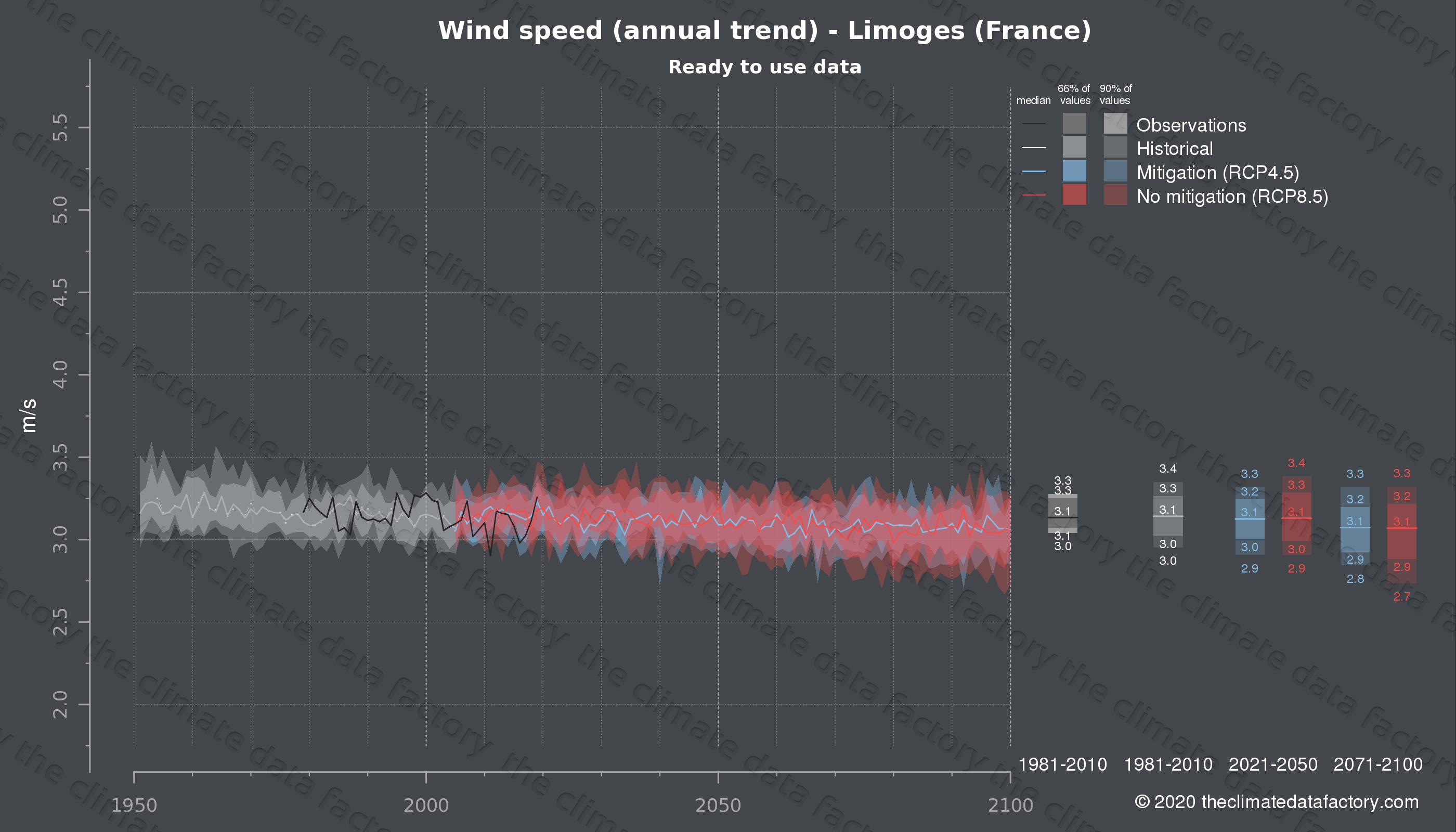 Graphic of projected wind speed for Limoges (France) under two climate change mitigation policy scenarios (RCP4.5, RCP8.5). Represented climate data are processed (bias-adjusted and quality controlled) data from IPCC models. https://theclimatedatafactory.com