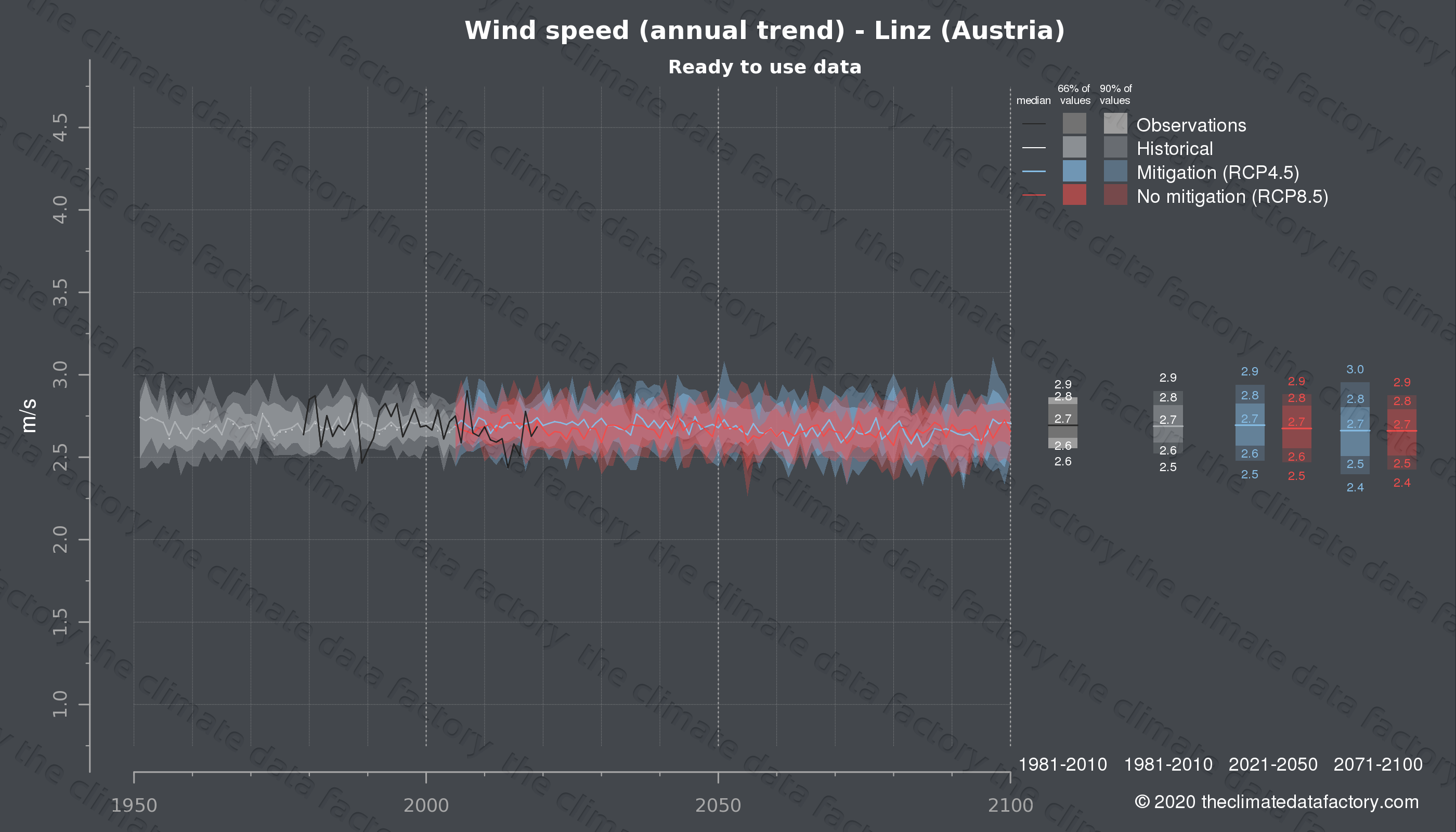 Graphic of projected wind speed for Linz (Austria) under two climate change mitigation policy scenarios (RCP4.5, RCP8.5). Represented climate data are processed (bias-adjusted and quality controlled) data from IPCC models. https://theclimatedatafactory.com