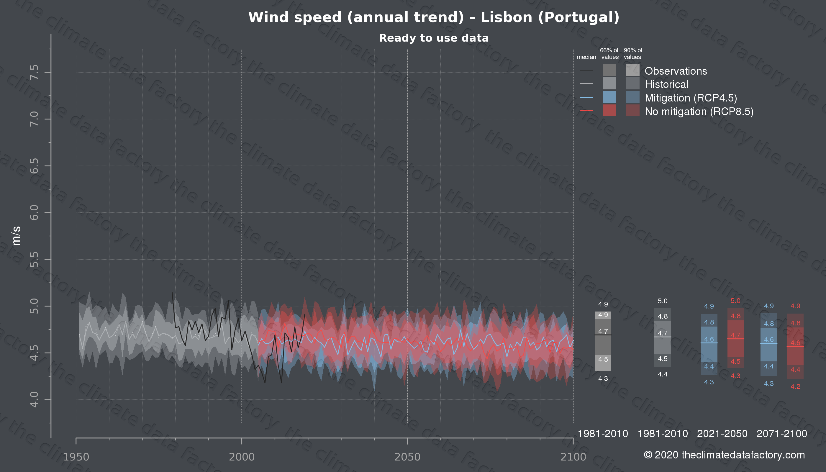 Graphic of projected wind speed for Lisbon (Portugal) under two climate change mitigation policy scenarios (RCP4.5, RCP8.5). Represented climate data are processed (bias-adjusted and quality controlled) data from IPCC models. https://theclimatedatafactory.com